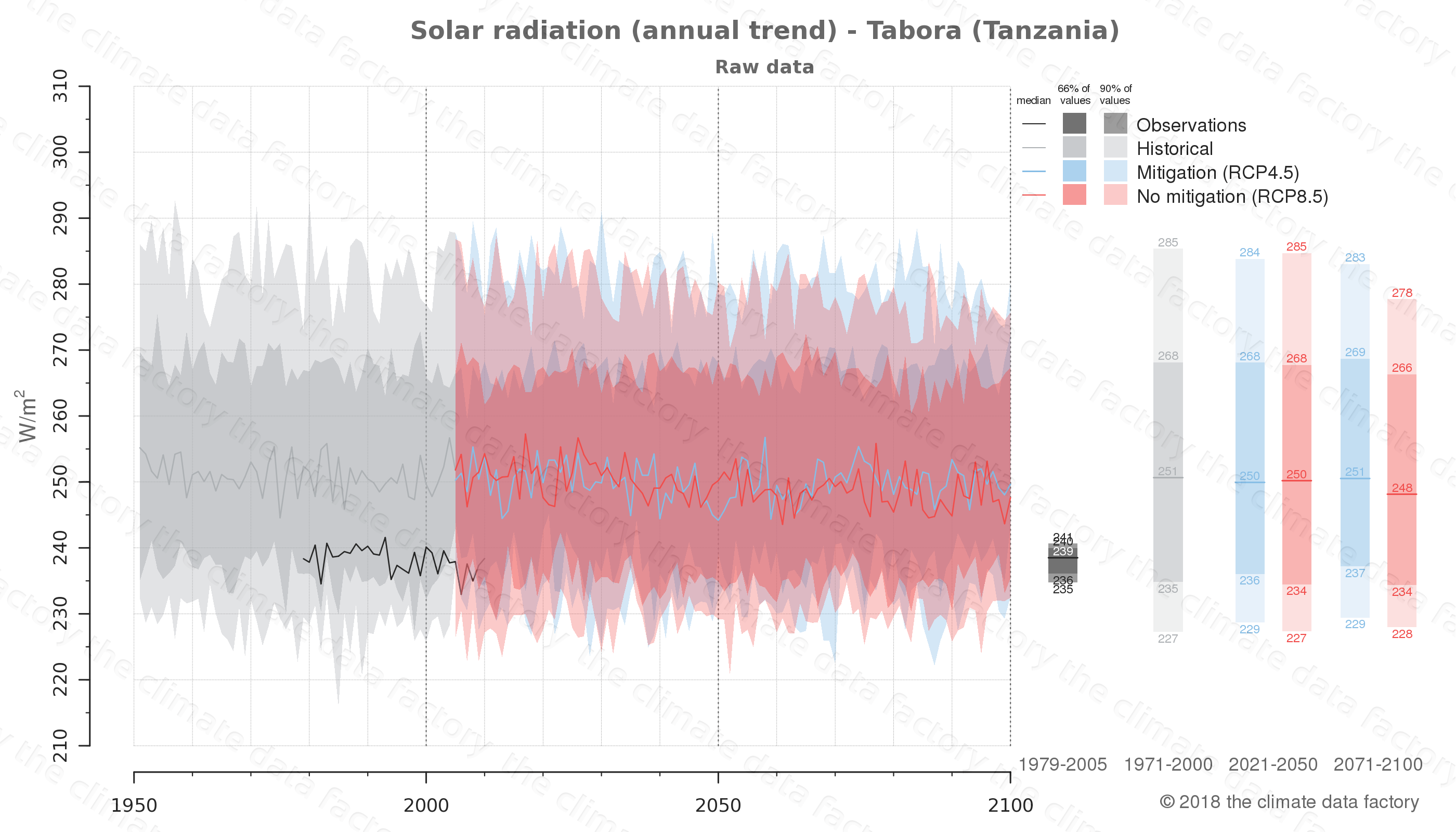 Graphic of projected solar radiation for Tabora (Tanzania) under two climate change mitigation policy scenarios (RCP4.5, RCP8.5). Represented climate data are raw data from IPCC models. https://theclimatedatafactory.com