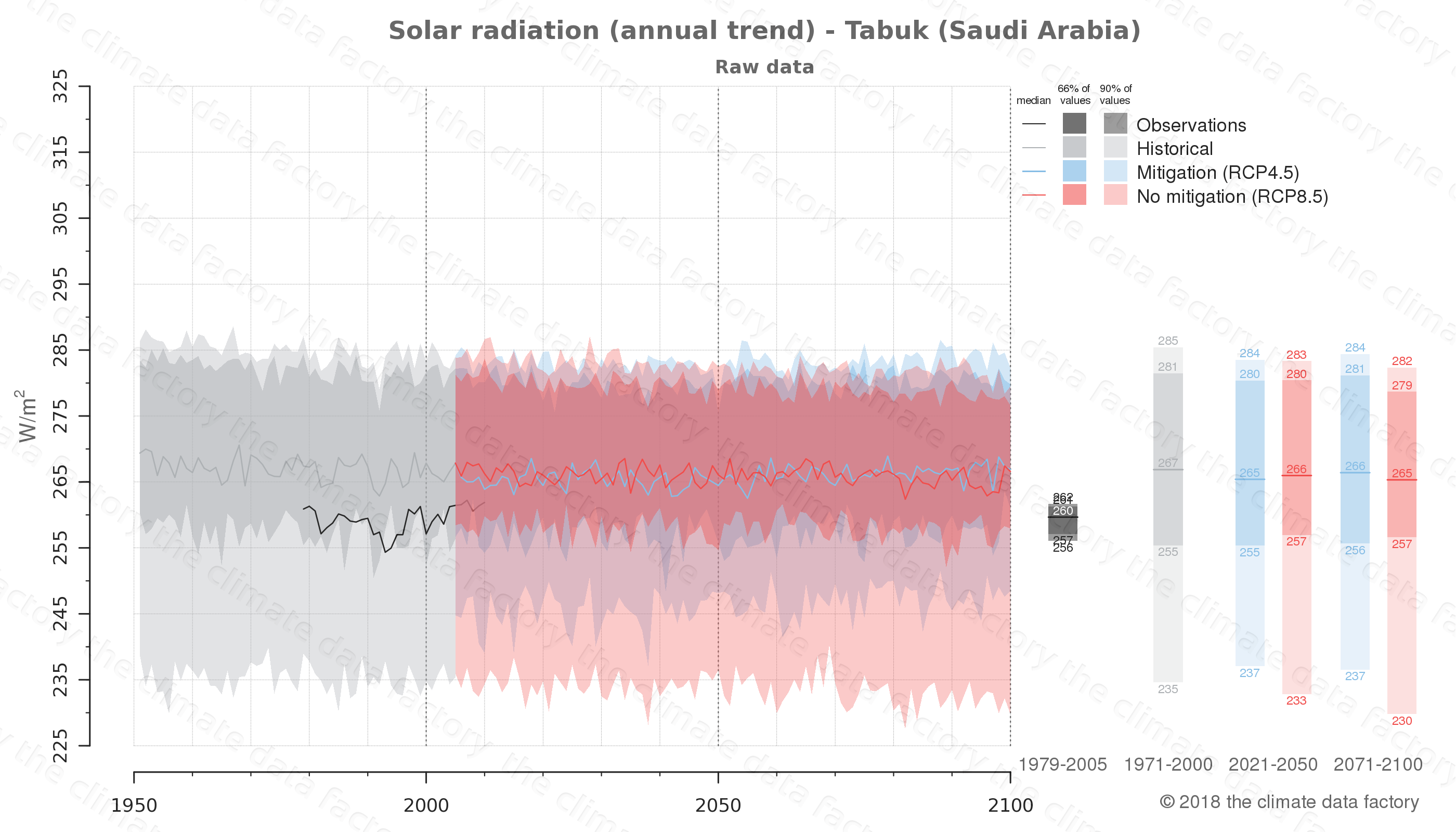 Graphic of projected solar radiation for Tabuk (Saudi Arabia) under two climate change mitigation policy scenarios (RCP4.5, RCP8.5). Represented climate data are raw data from IPCC models. https://theclimatedatafactory.com