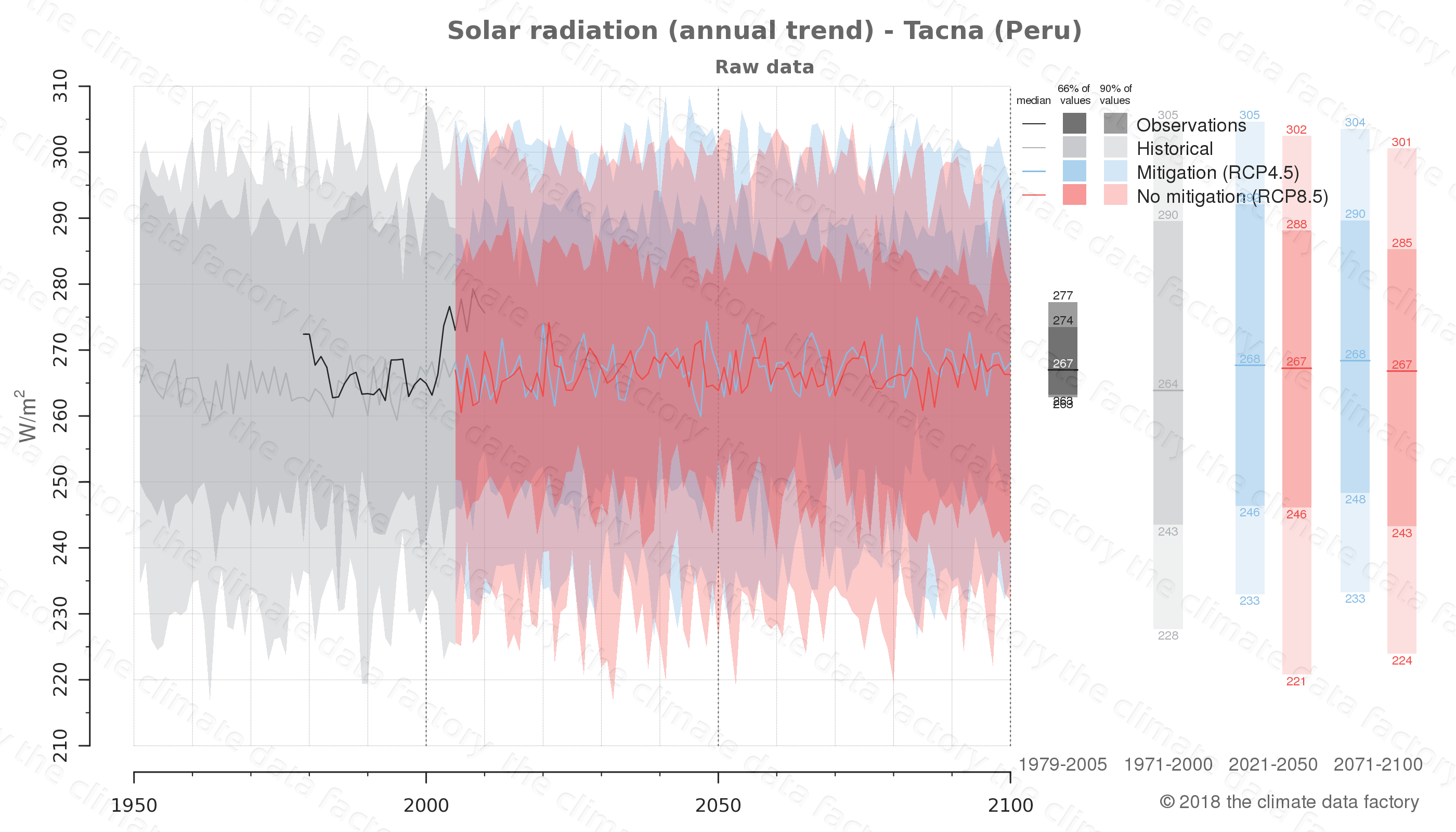 Graphic of projected solar radiation for Tacna (Peru) under two climate change mitigation policy scenarios (RCP4.5, RCP8.5). Represented climate data are raw data from IPCC models. https://theclimatedatafactory.com