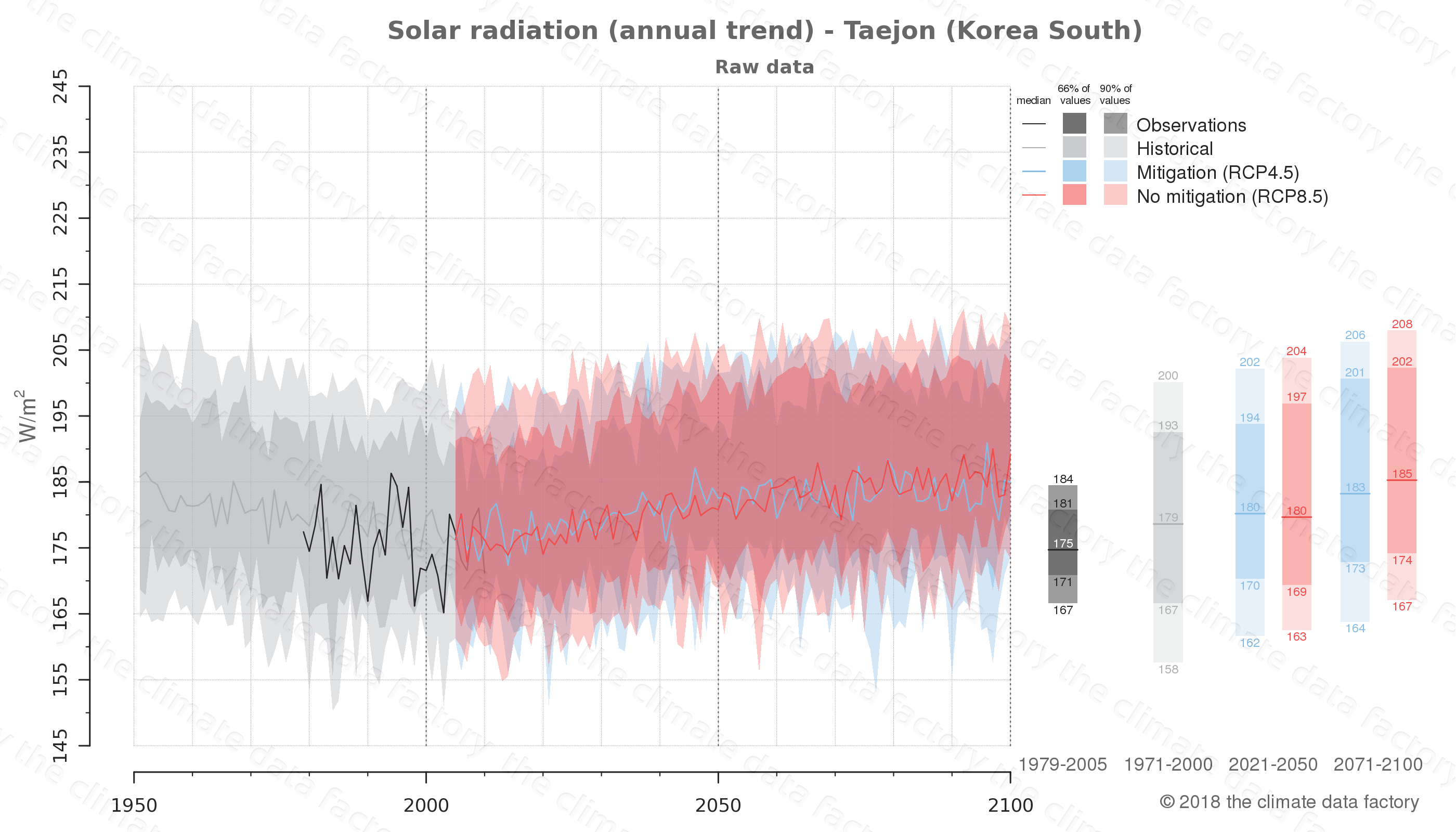 Graphic of projected solar radiation for Taejon (South Korea) under two climate change mitigation policy scenarios (RCP4.5, RCP8.5). Represented climate data are raw data from IPCC models. https://theclimatedatafactory.com