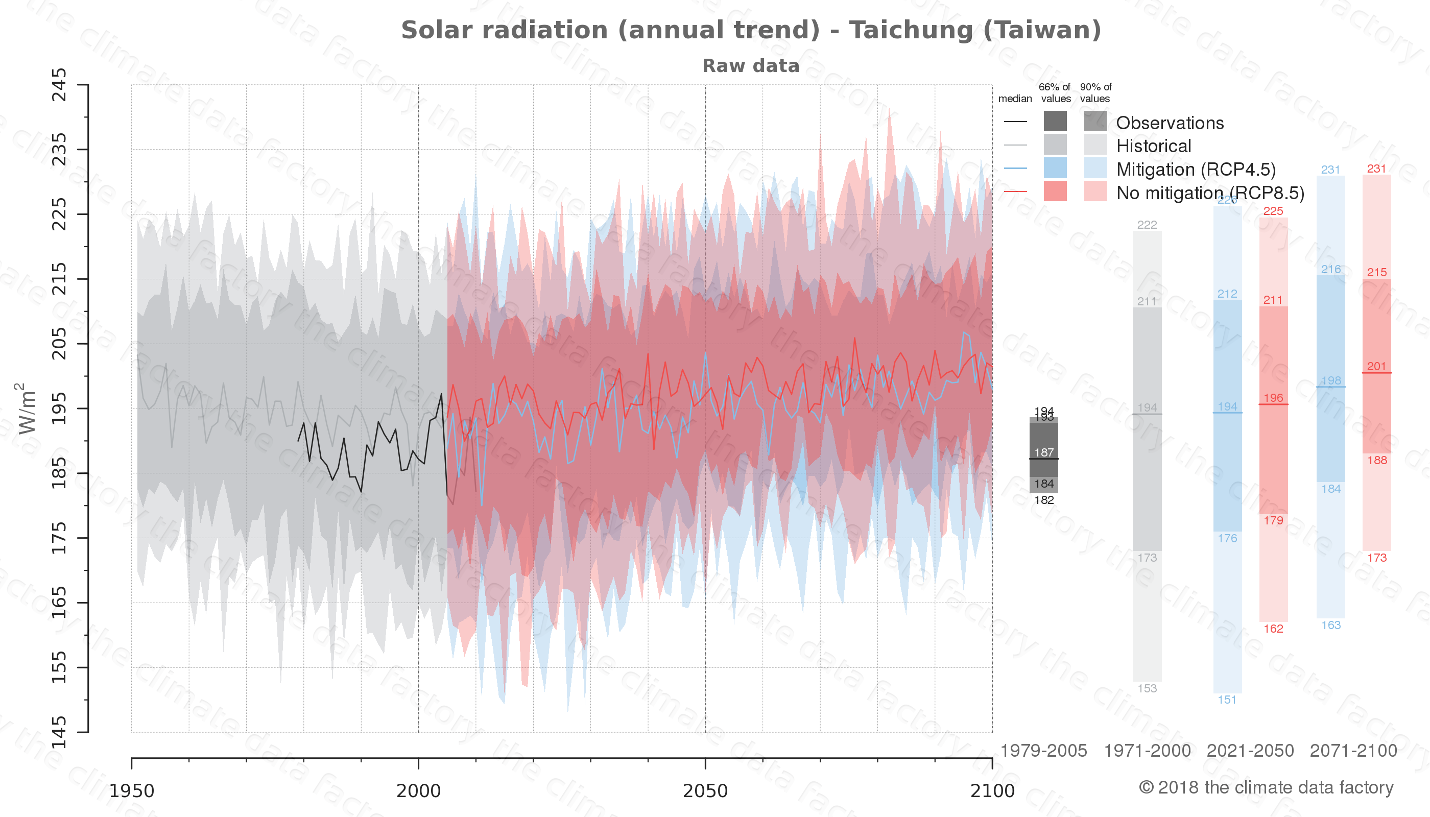 Graphic of projected solar radiation for Taichung (Taiwan) under two climate change mitigation policy scenarios (RCP4.5, RCP8.5). Represented climate data are raw data from IPCC models. https://theclimatedatafactory.com