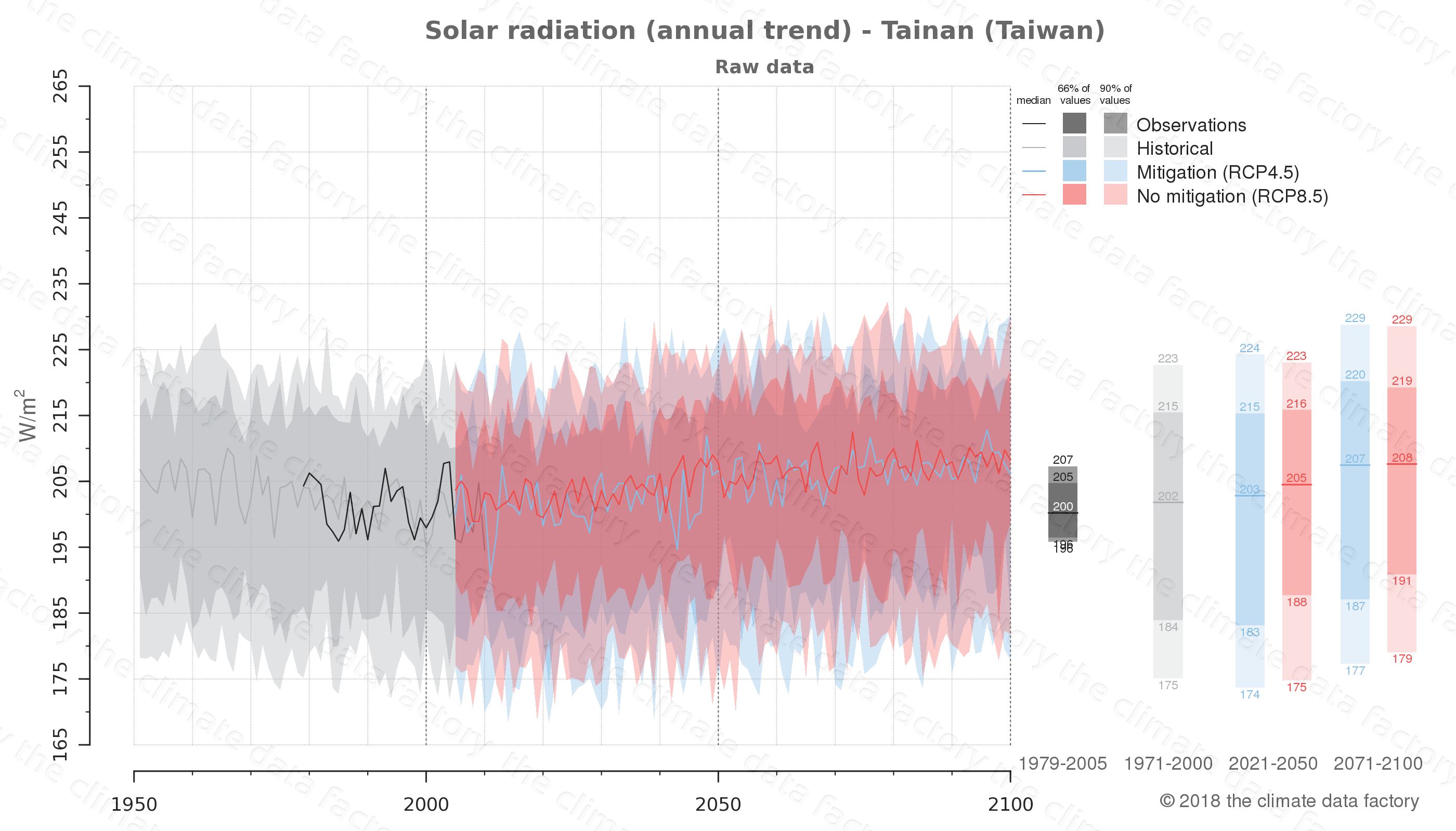 Graphic of projected solar radiation for Tainan (Taiwan) under two climate change mitigation policy scenarios (RCP4.5, RCP8.5). Represented climate data are raw data from IPCC models. https://theclimatedatafactory.com