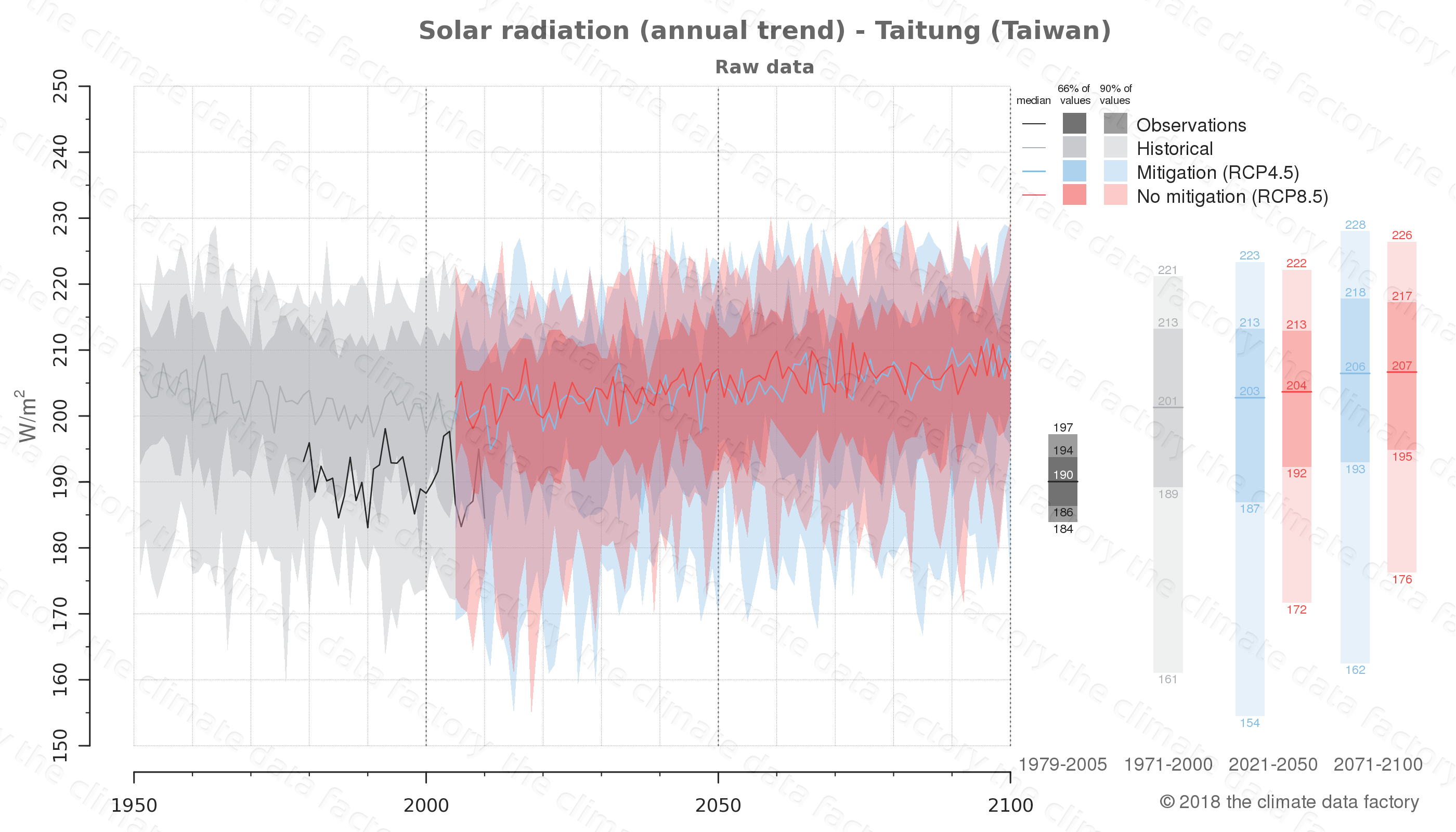 Graphic of projected solar radiation for Taitung (Taiwan) under two climate change mitigation policy scenarios (RCP4.5, RCP8.5). Represented climate data are raw data from IPCC models. https://theclimatedatafactory.com
