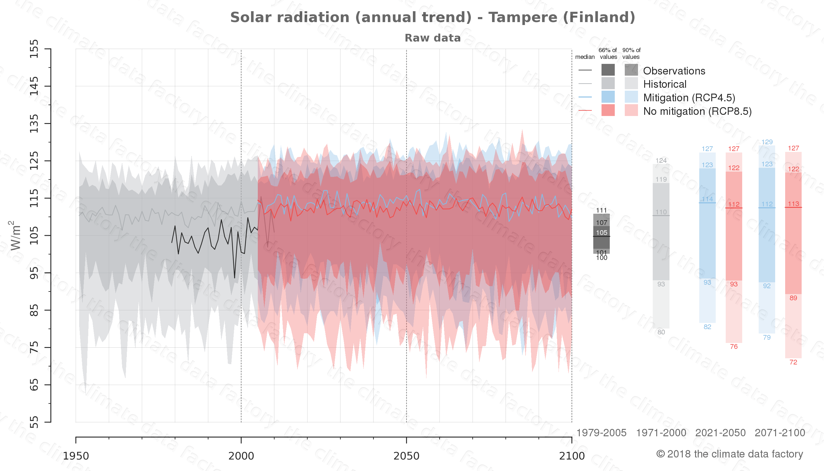 Graphic of projected solar radiation for Tampere (Finland) under two climate change mitigation policy scenarios (RCP4.5, RCP8.5). Represented climate data are raw data from IPCC models. https://theclimatedatafactory.com