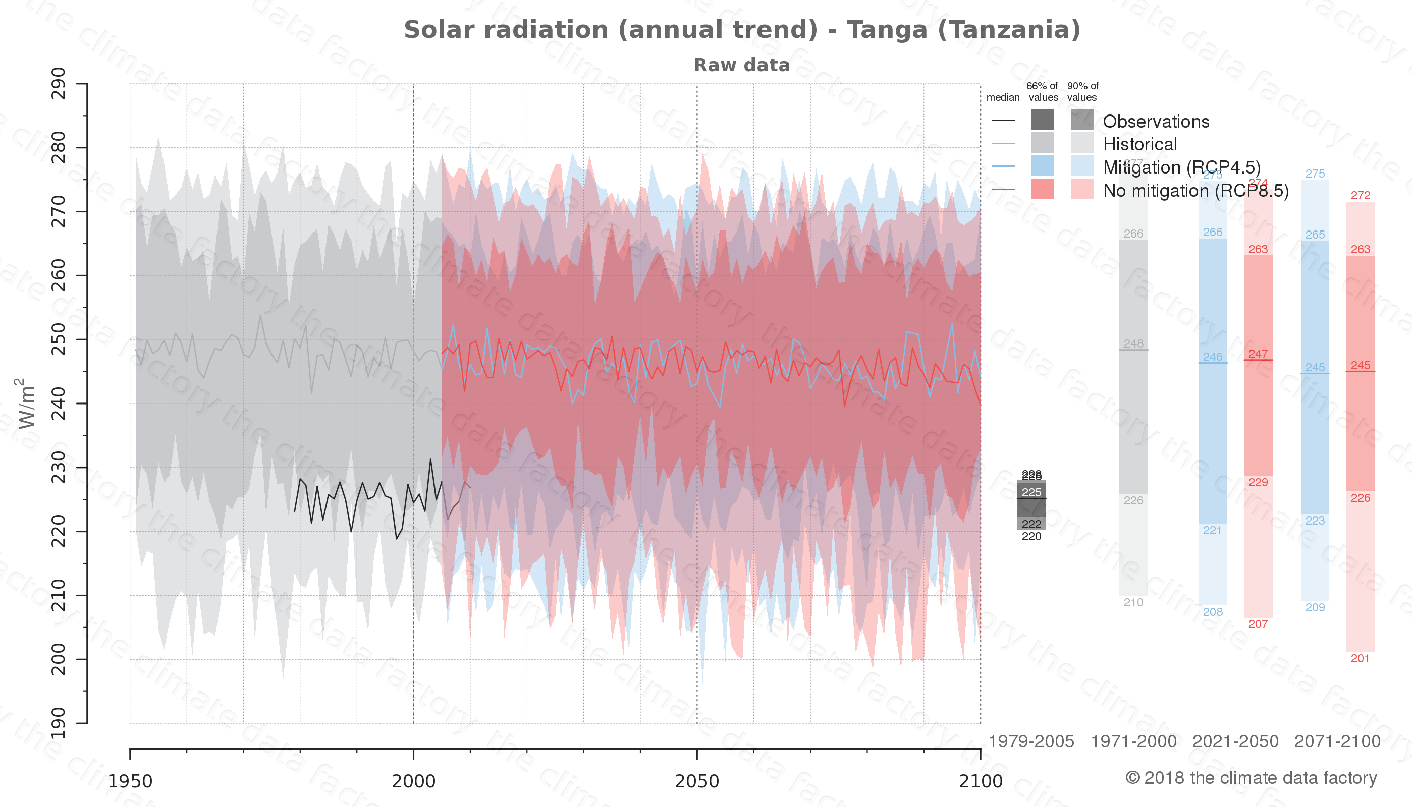 Graphic of projected solar radiation for Tanga (Tanzania) under two climate change mitigation policy scenarios (RCP4.5, RCP8.5). Represented climate data are raw data from IPCC models. https://theclimatedatafactory.com
