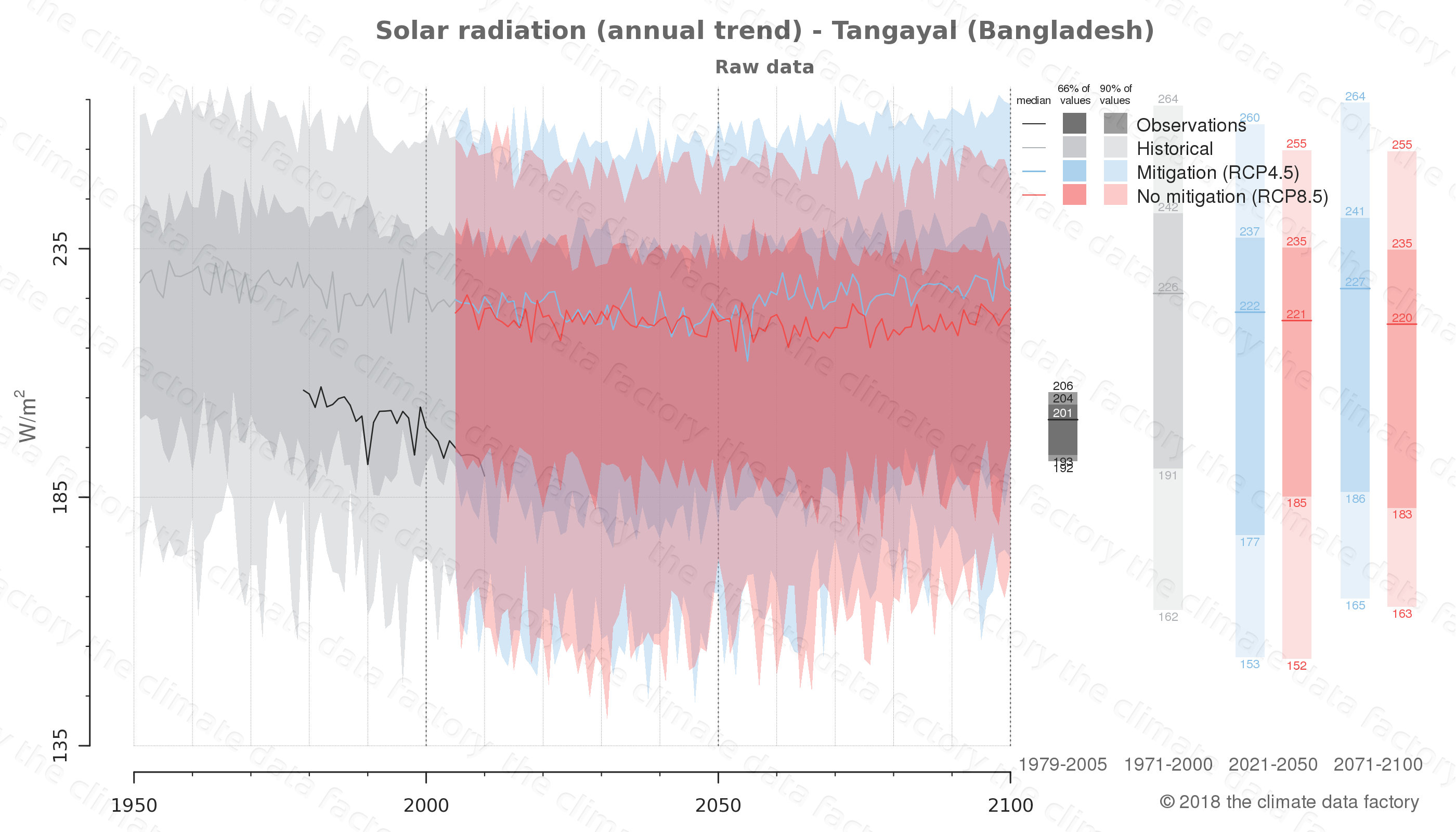 Graphic of projected solar radiation for Tangayal (Bangladesh) under two climate change mitigation policy scenarios (RCP4.5, RCP8.5). Represented climate data are raw data from IPCC models. https://theclimatedatafactory.com