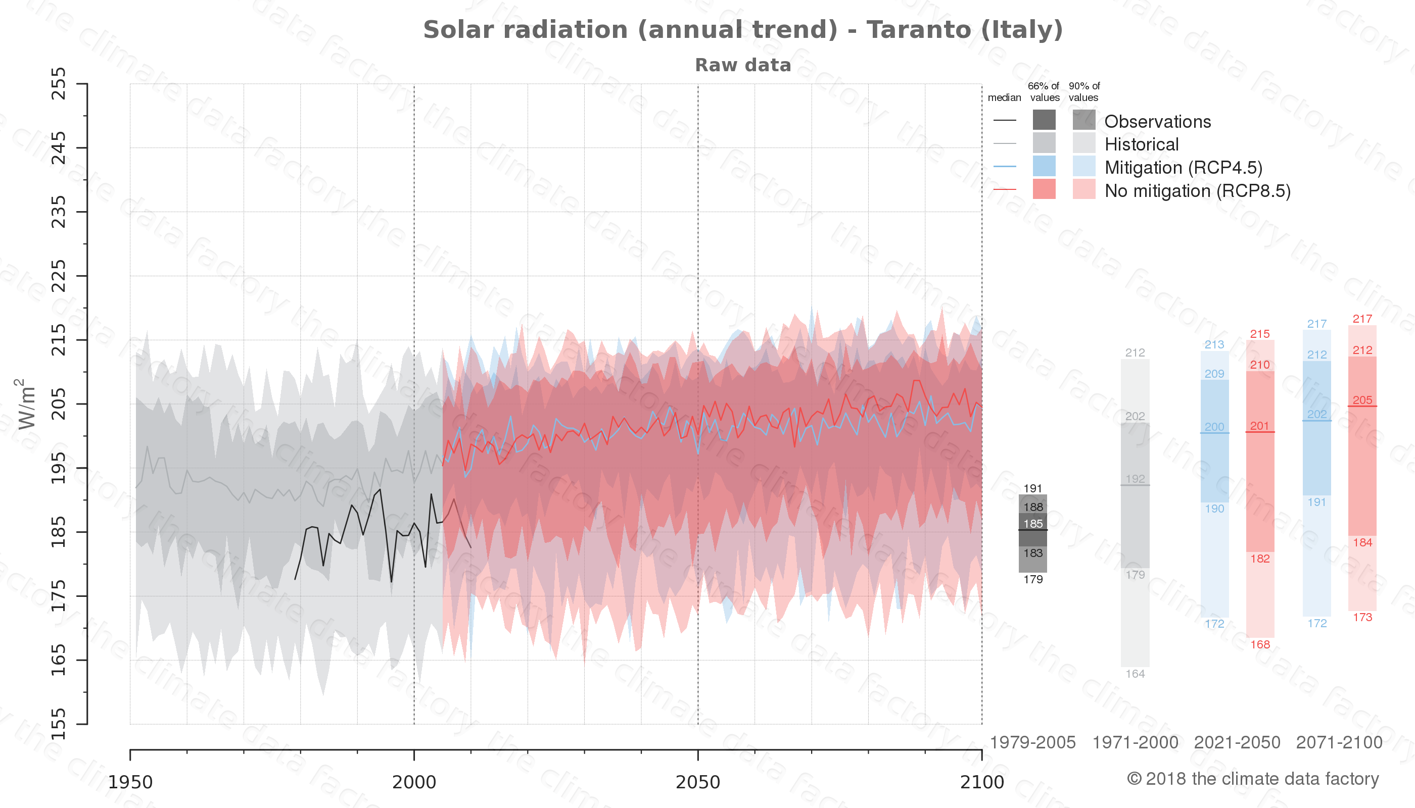 Graphic of projected solar radiation for Taranto (Italy) under two climate change mitigation policy scenarios (RCP4.5, RCP8.5). Represented climate data are raw data from IPCC models. https://theclimatedatafactory.com