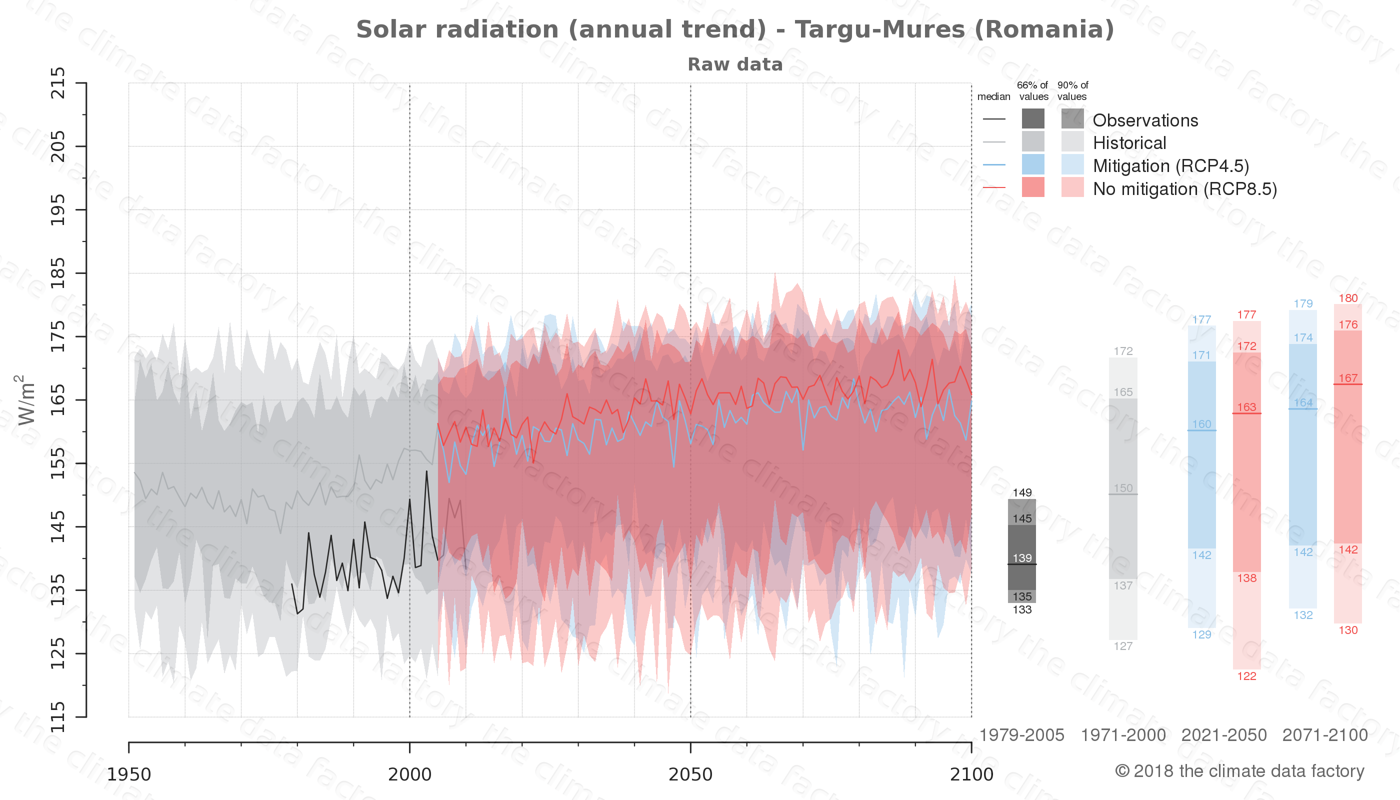 Graphic of projected solar radiation for Targu-Mures (Romania) under two climate change mitigation policy scenarios (RCP4.5, RCP8.5). Represented climate data are raw data from IPCC models. https://theclimatedatafactory.com