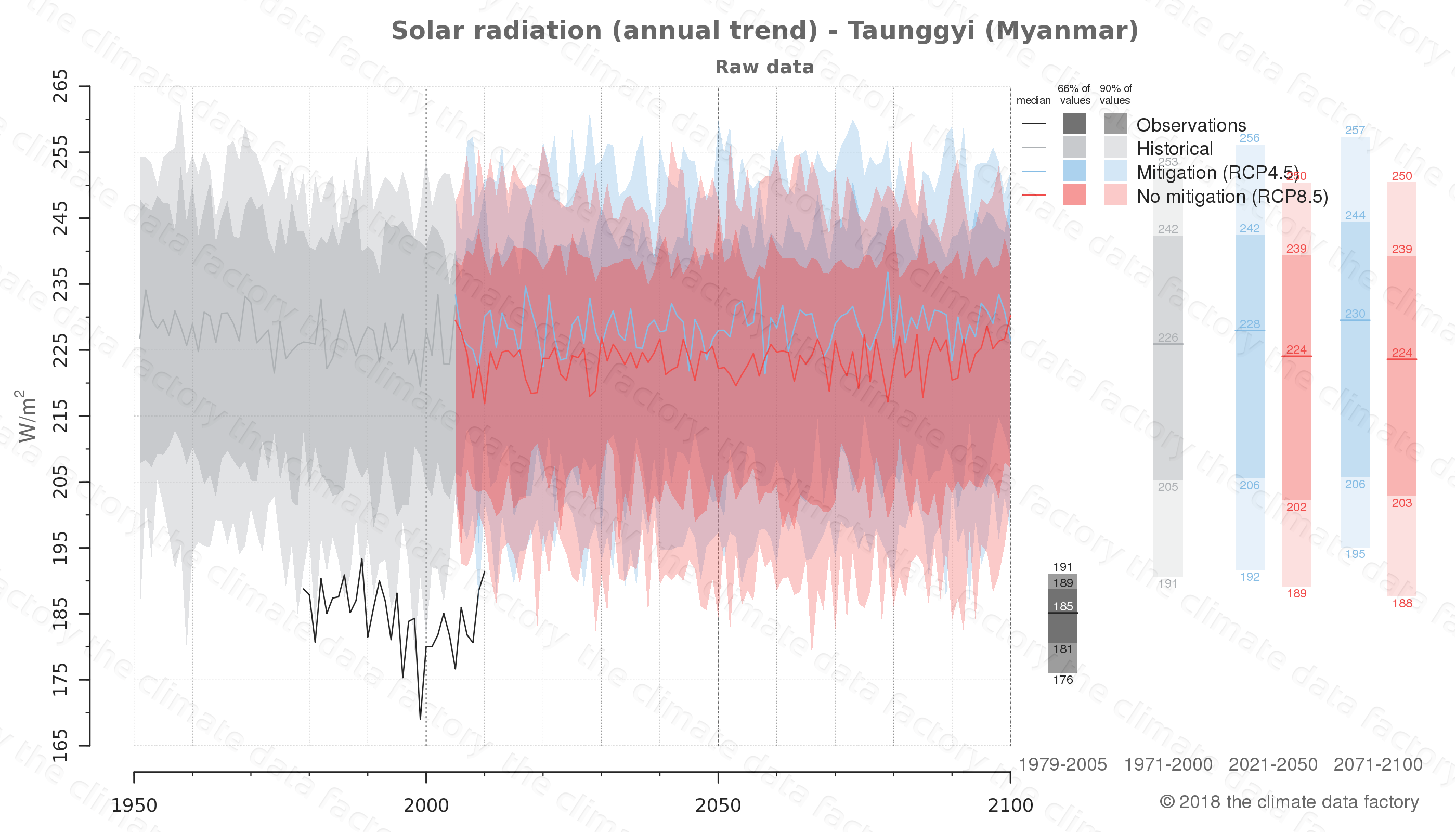 Graphic of projected solar radiation for Taunggyi (Myanmar) under two climate change mitigation policy scenarios (RCP4.5, RCP8.5). Represented climate data are raw data from IPCC models. https://theclimatedatafactory.com