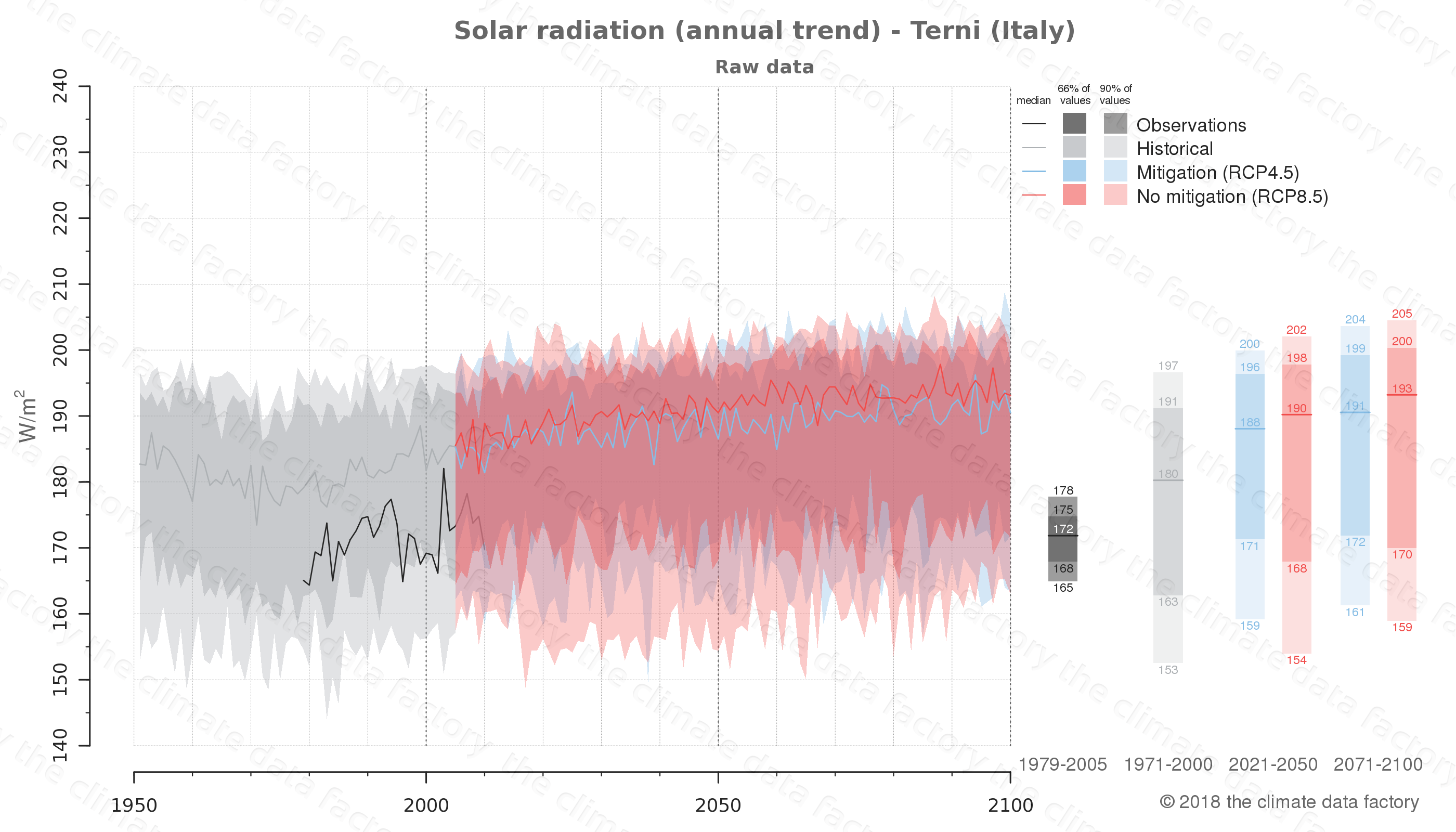 Graphic of projected solar radiation for Terni (Italy) under two climate change mitigation policy scenarios (RCP4.5, RCP8.5). Represented climate data are raw data from IPCC models. https://theclimatedatafactory.com