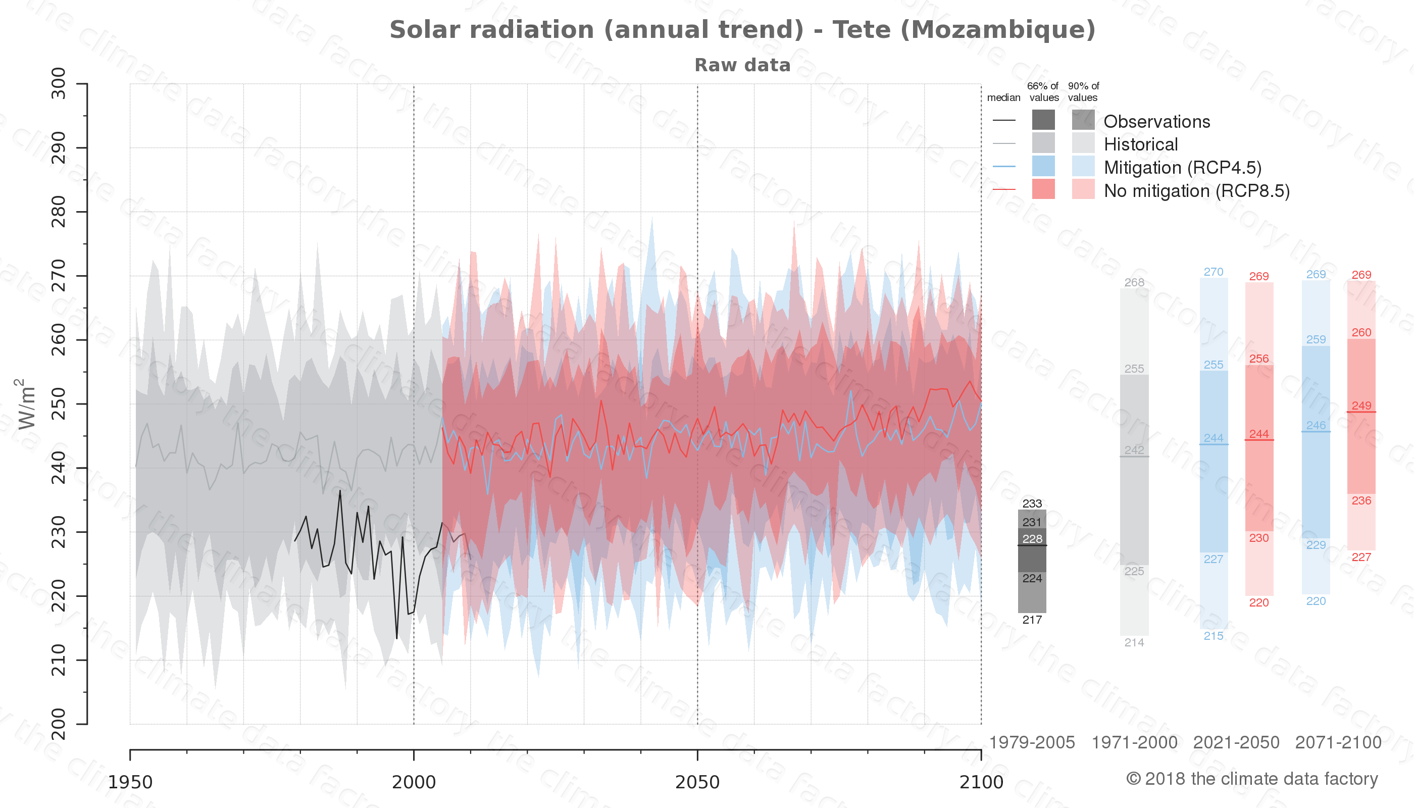 Graphic of projected solar radiation for Tete (Mozambique) under two climate change mitigation policy scenarios (RCP4.5, RCP8.5). Represented climate data are raw data from IPCC models. https://theclimatedatafactory.com