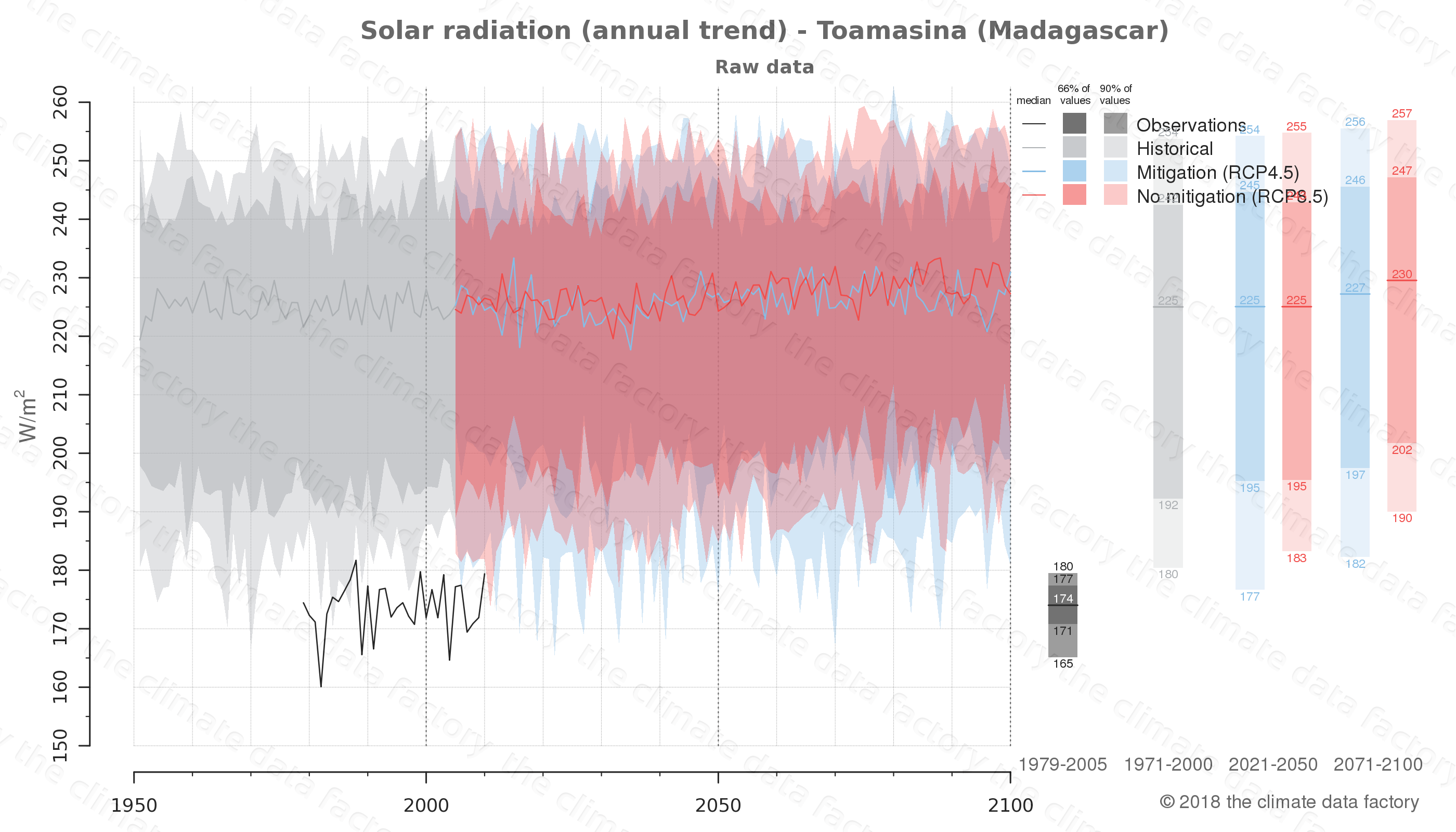 Graphic of projected solar radiation for Toamasina (Madagascar) under two climate change mitigation policy scenarios (RCP4.5, RCP8.5). Represented climate data are raw data from IPCC models. https://theclimatedatafactory.com