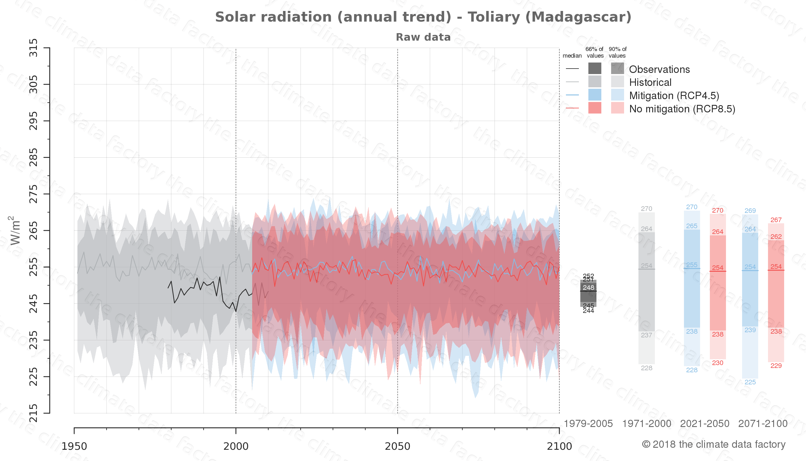 Graphic of projected solar radiation for Toliary (Madagascar) under two climate change mitigation policy scenarios (RCP4.5, RCP8.5). Represented climate data are raw data from IPCC models. https://theclimatedatafactory.com