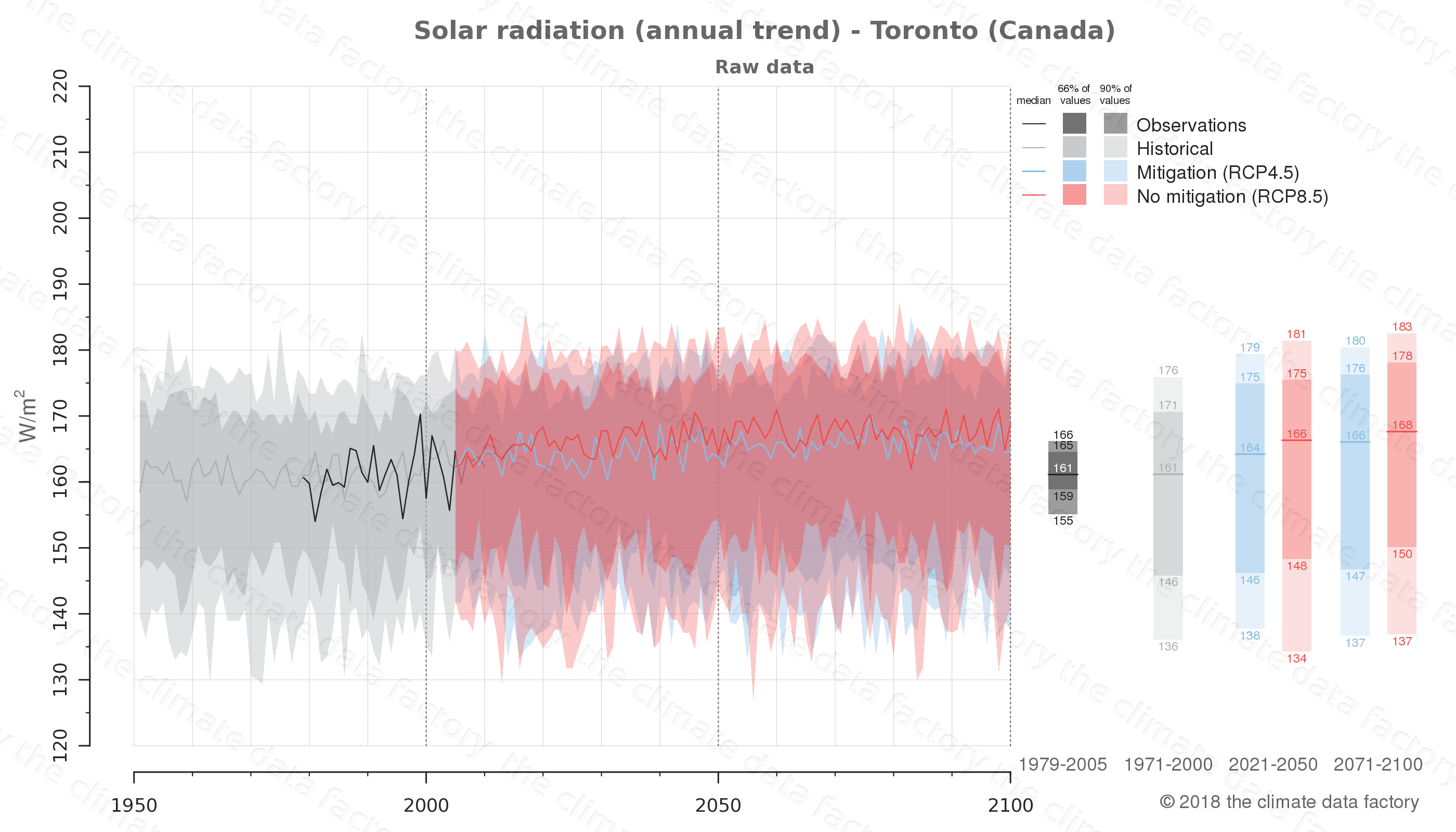 Graphic of projected solar radiation for Toronto (Canada) under two climate change mitigation policy scenarios (RCP4.5, RCP8.5). Represented climate data are raw data from IPCC models. https://theclimatedatafactory.com