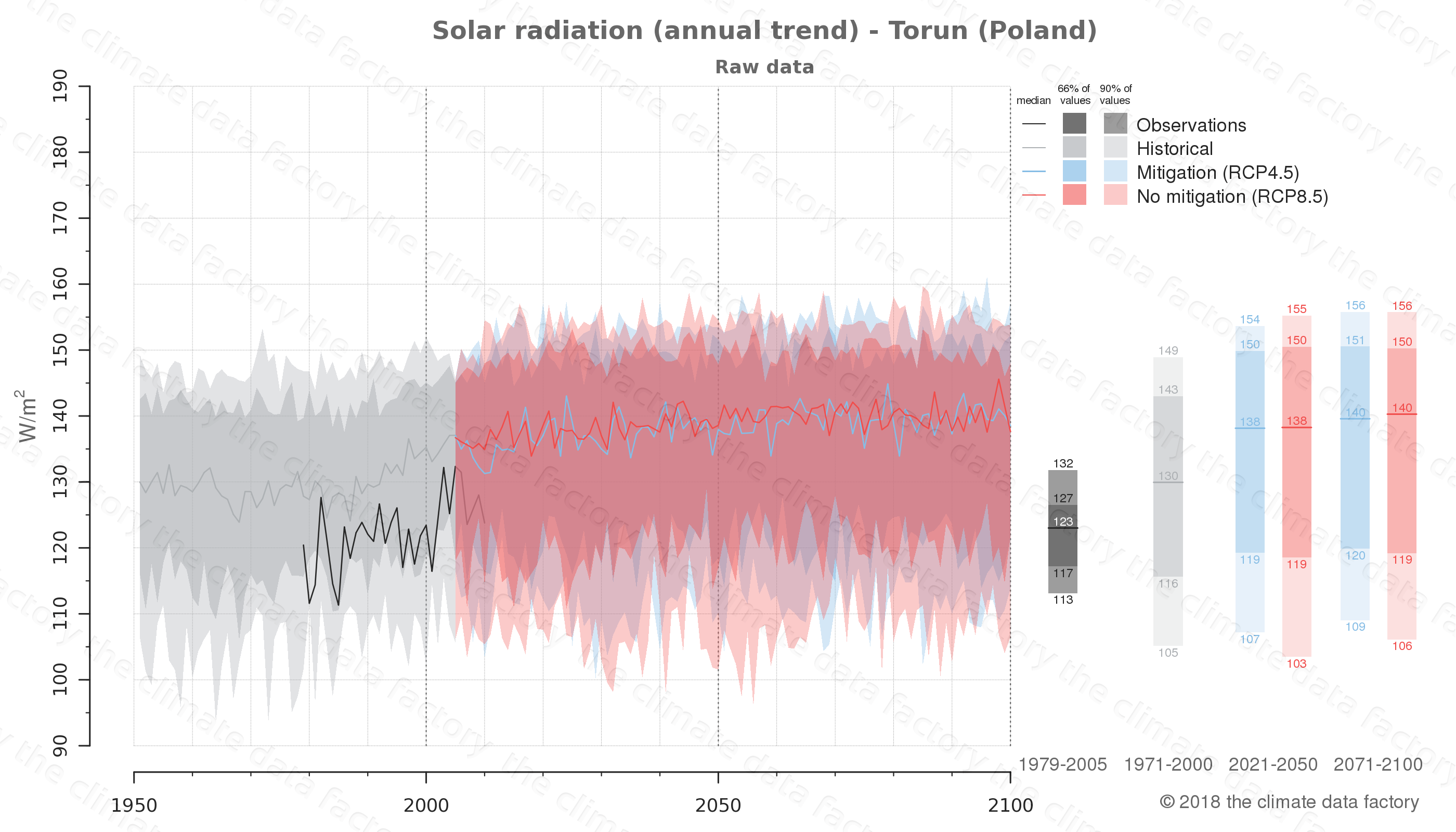 Graphic of projected solar radiation for Torun (Poland) under two climate change mitigation policy scenarios (RCP4.5, RCP8.5). Represented climate data are raw data from IPCC models. https://theclimatedatafactory.com