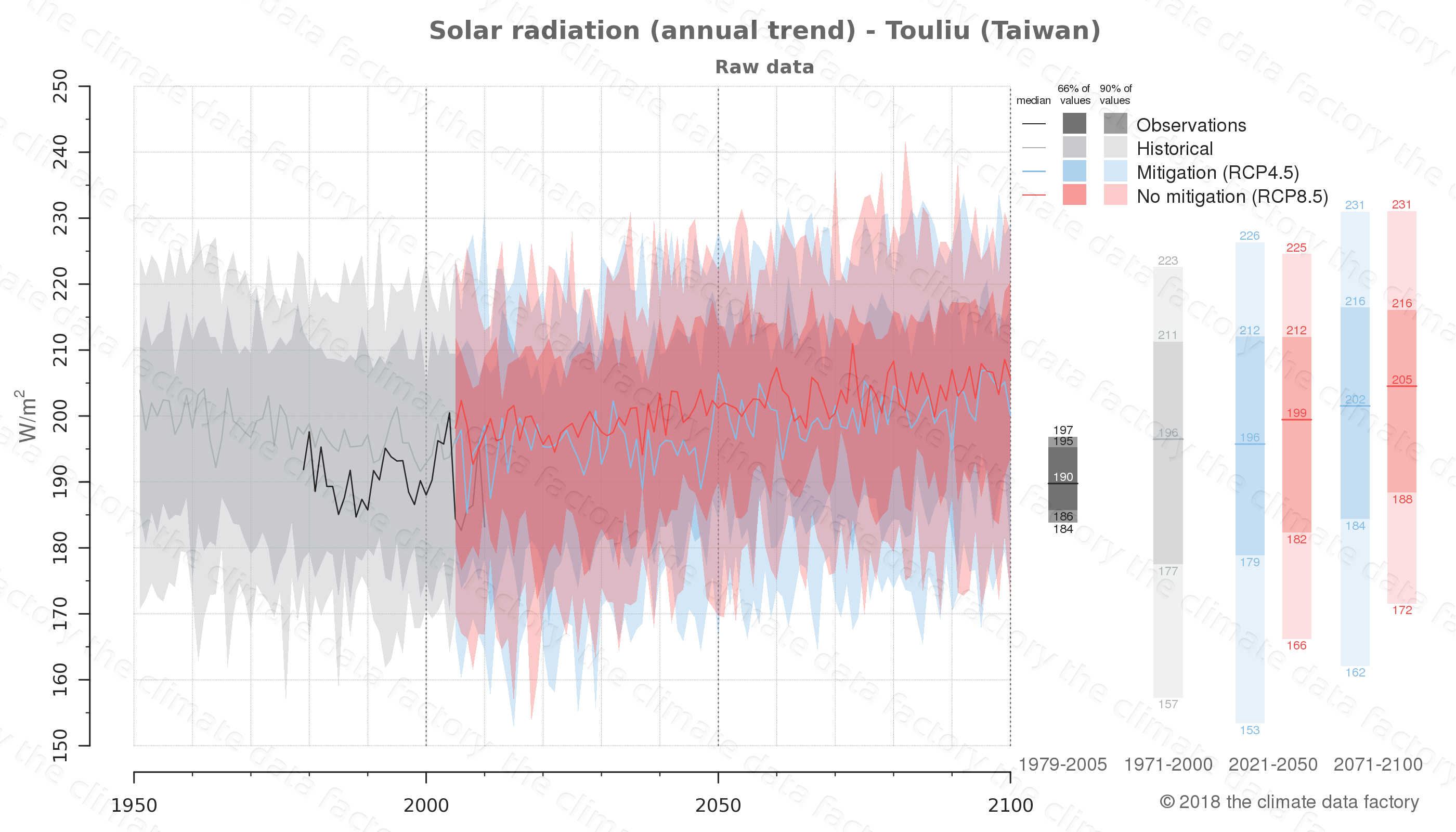 Graphic of projected solar radiation for Touliu (Taiwan) under two climate change mitigation policy scenarios (RCP4.5, RCP8.5). Represented climate data are raw data from IPCC models. https://theclimatedatafactory.com