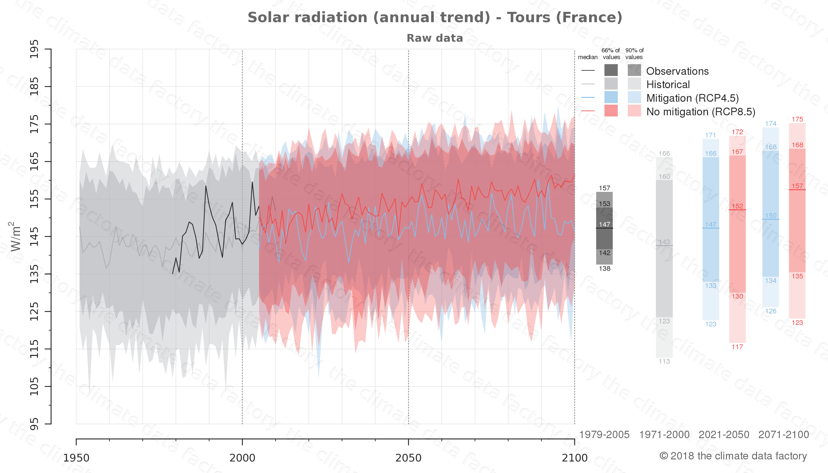 Graphic of projected solar radiation for Tours (France) under two climate change mitigation policy scenarios (RCP4.5, RCP8.5). Represented climate data are raw data from IPCC models. https://theclimatedatafactory.com