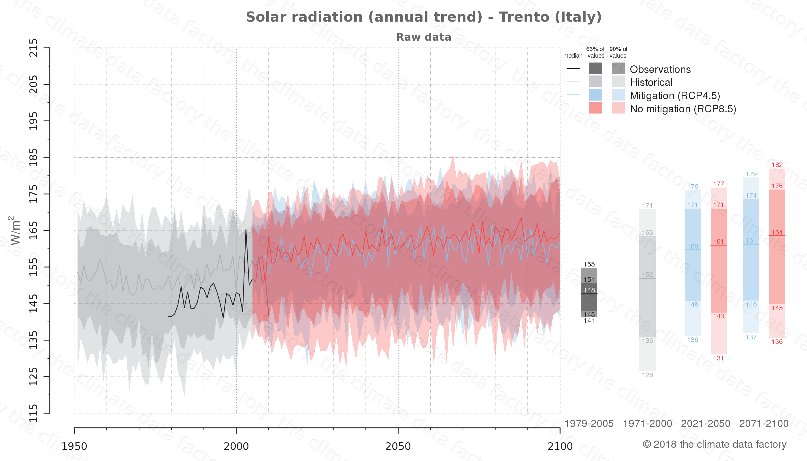 Graphic of projected solar radiation for Trento (Italy) under two climate change mitigation policy scenarios (RCP4.5, RCP8.5). Represented climate data are raw data from IPCC models. https://theclimatedatafactory.com