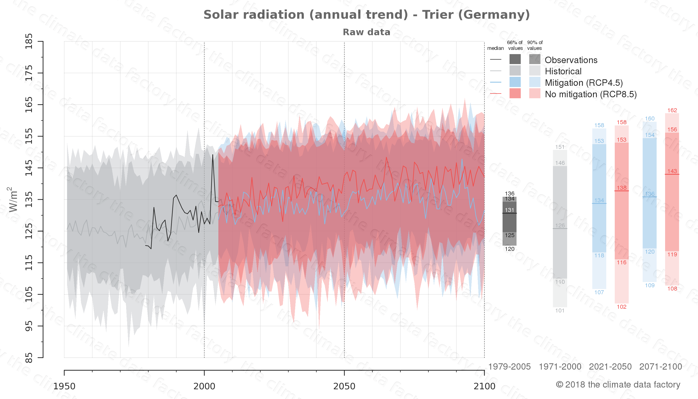 Graphic of projected solar radiation for Trier (Germany) under two climate change mitigation policy scenarios (RCP4.5, RCP8.5). Represented climate data are raw data from IPCC models. https://theclimatedatafactory.com