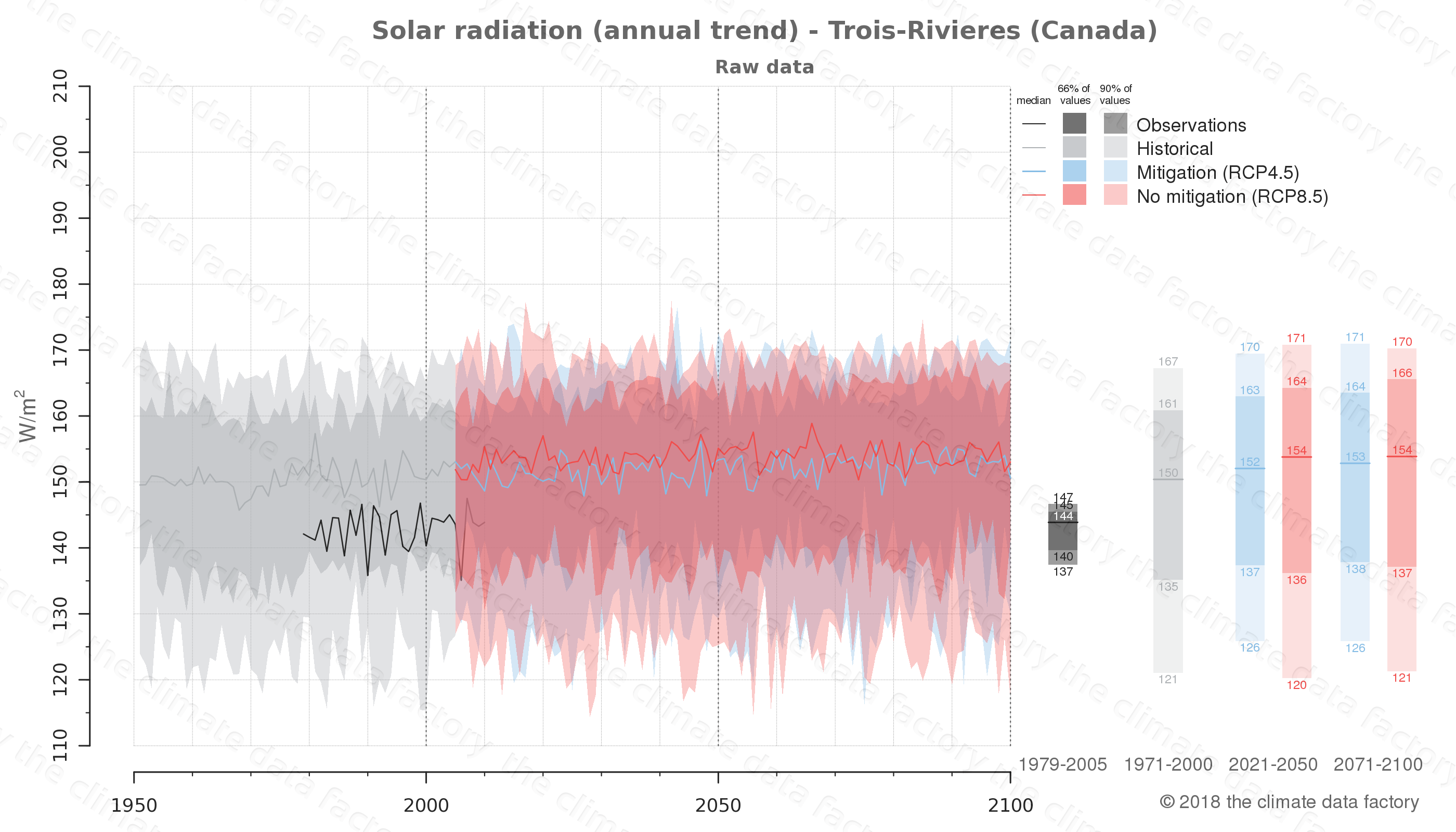 Graphic of projected solar radiation for Trois-Rivieres (Canada) under two climate change mitigation policy scenarios (RCP4.5, RCP8.5). Represented climate data are raw data from IPCC models. https://theclimatedatafactory.com