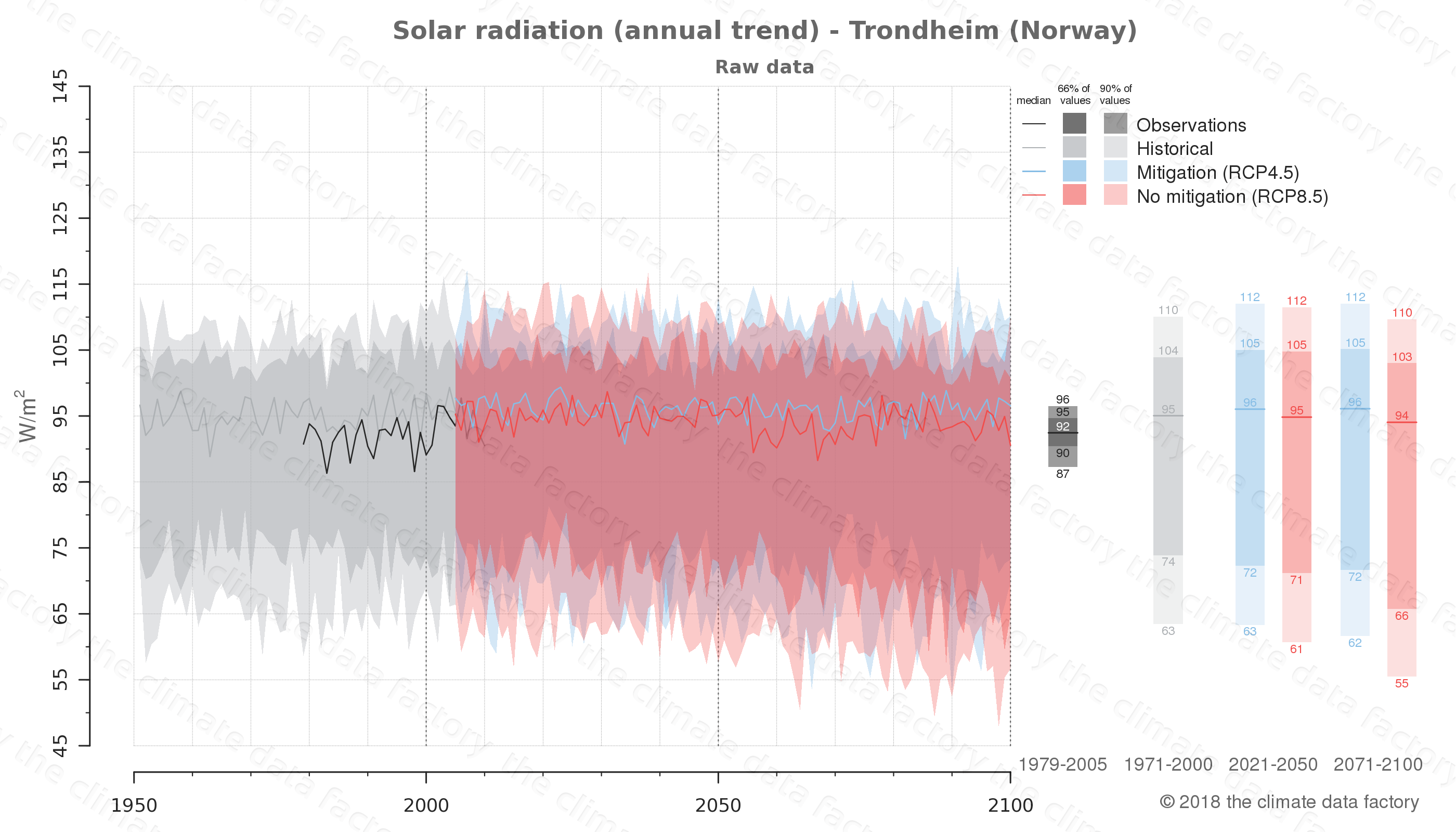Graphic of projected solar radiation for Trondheim (Norway) under two climate change mitigation policy scenarios (RCP4.5, RCP8.5). Represented climate data are raw data from IPCC models. https://theclimatedatafactory.com