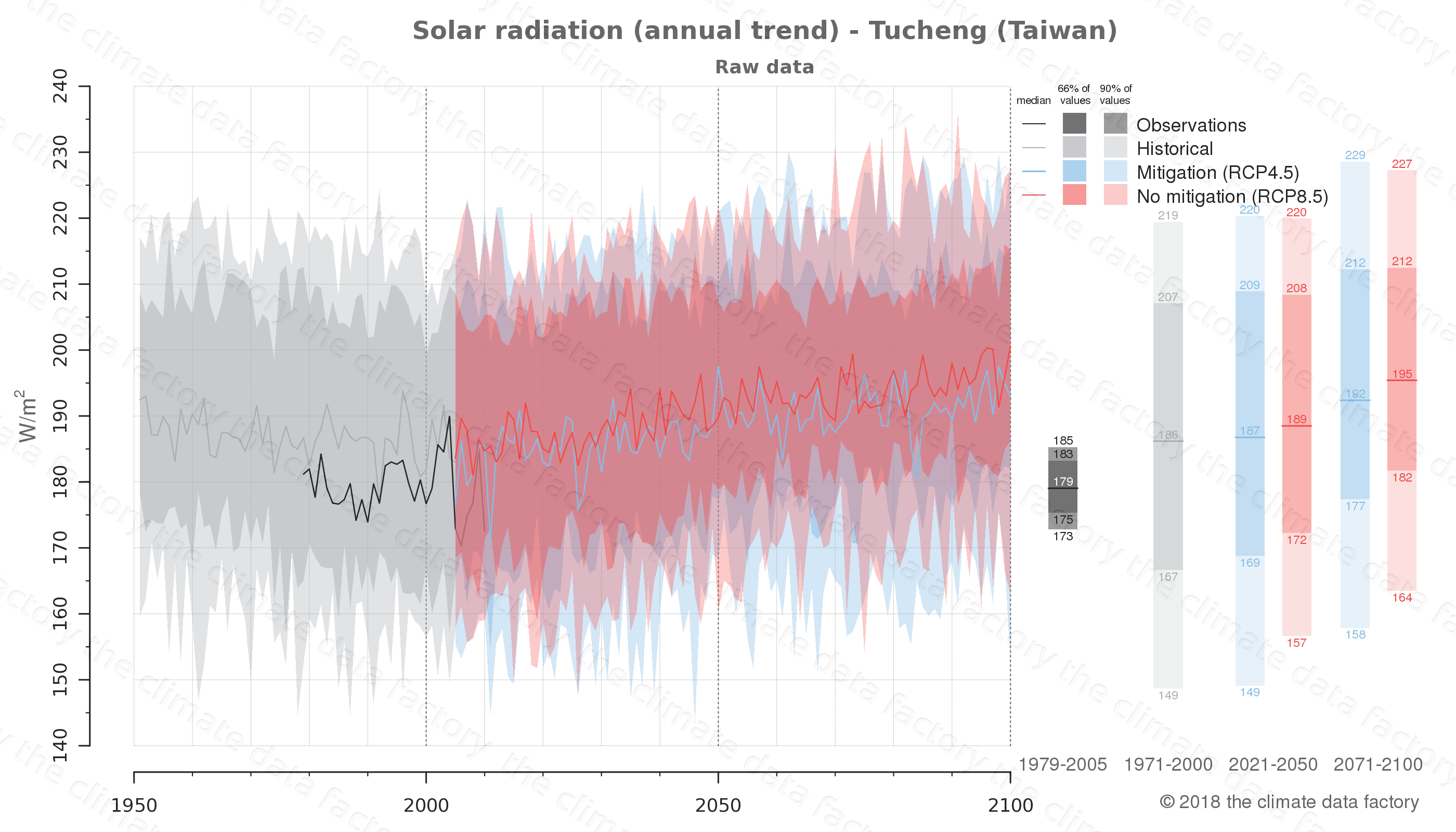 Graphic of projected solar radiation for Tucheng (Taiwan) under two climate change mitigation policy scenarios (RCP4.5, RCP8.5). Represented climate data are raw data from IPCC models. https://theclimatedatafactory.com