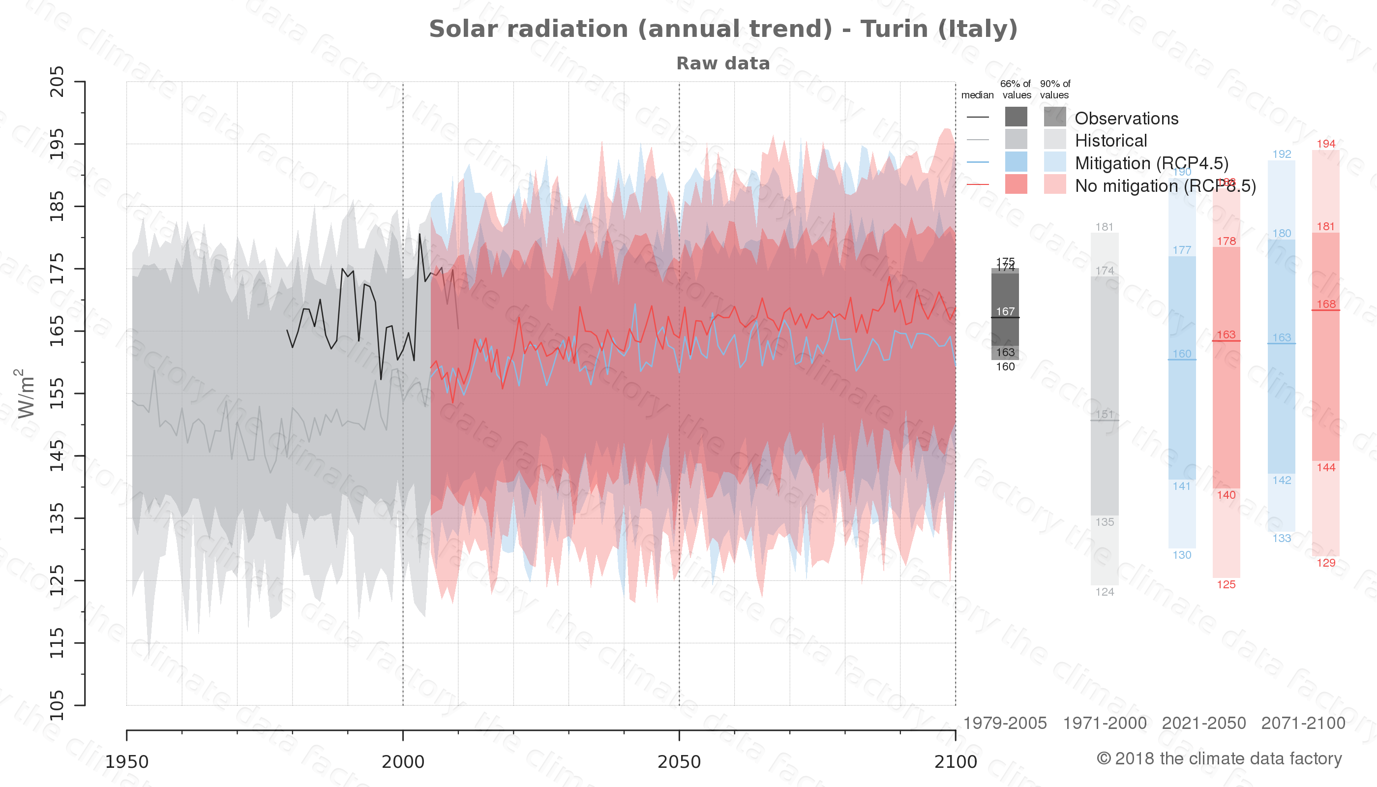 Graphic of projected solar radiation for Turin (Italy) under two climate change mitigation policy scenarios (RCP4.5, RCP8.5). Represented climate data are raw data from IPCC models. https://theclimatedatafactory.com