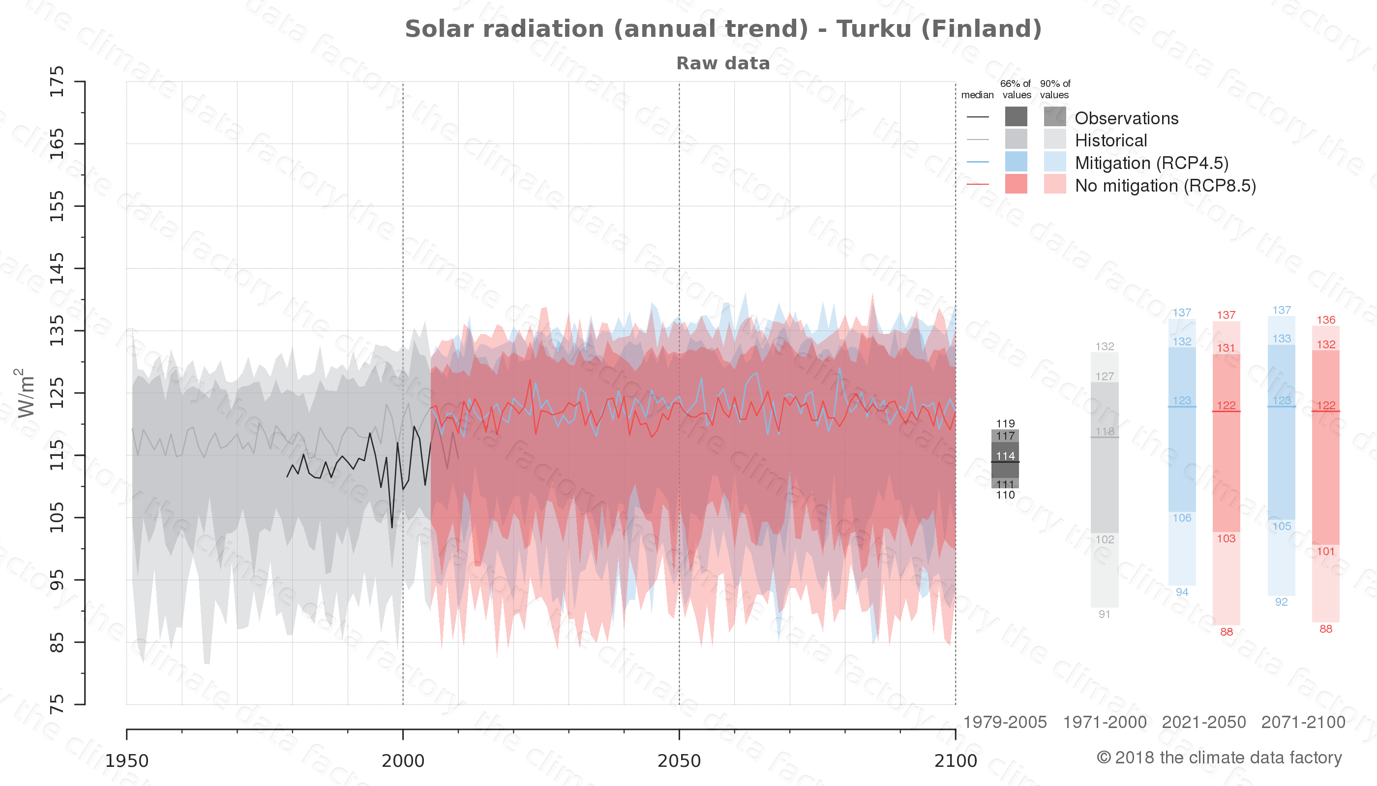 Graphic of projected solar radiation for Turku (Finland) under two climate change mitigation policy scenarios (RCP4.5, RCP8.5). Represented climate data are raw data from IPCC models. https://theclimatedatafactory.com