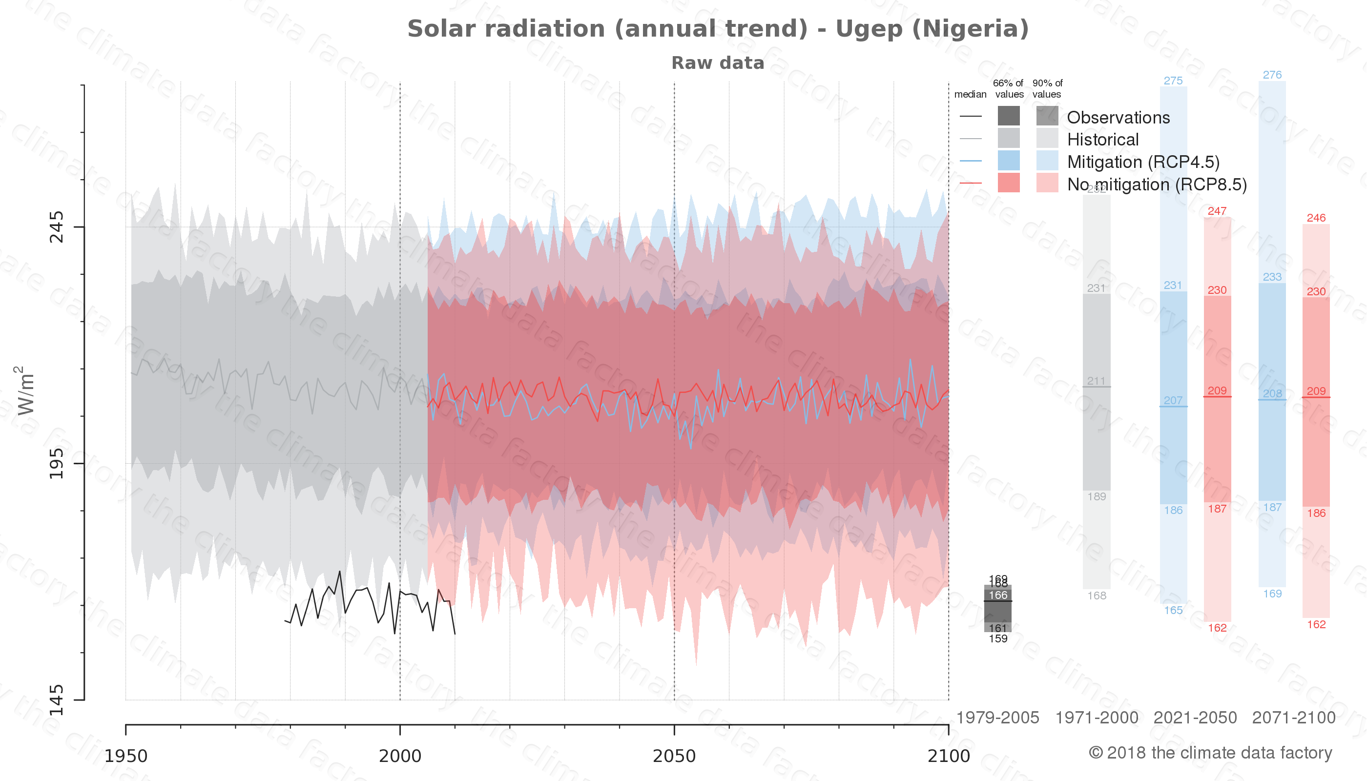 Graphic of projected solar radiation for Ugep (Nigeria) under two climate change mitigation policy scenarios (RCP4.5, RCP8.5). Represented climate data are raw data from IPCC models. https://theclimatedatafactory.com