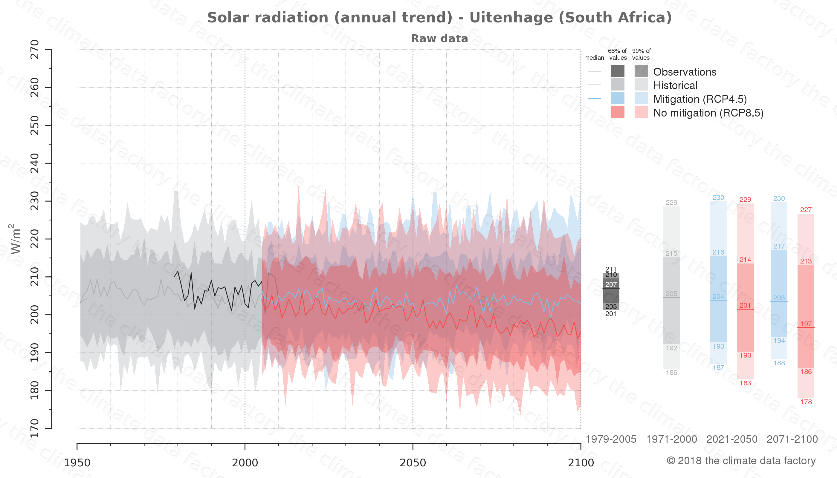 Graphic of projected solar radiation for Uitenhage (South Africa) under two climate change mitigation policy scenarios (RCP4.5, RCP8.5). Represented climate data are raw data from IPCC models. https://theclimatedatafactory.com
