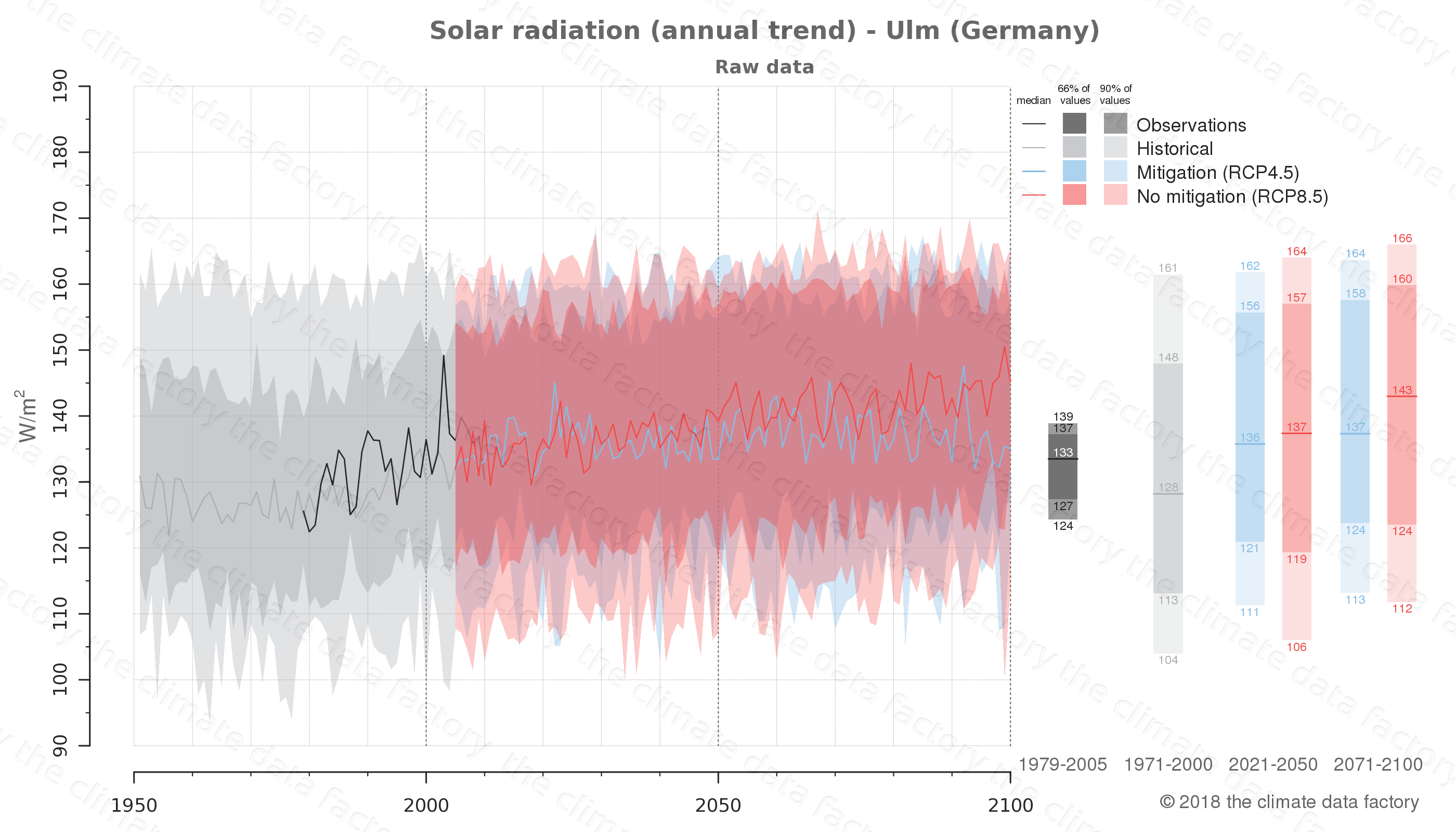 Graphic of projected solar radiation for Ulm (Germany) under two climate change mitigation policy scenarios (RCP4.5, RCP8.5). Represented climate data are raw data from IPCC models. https://theclimatedatafactory.com