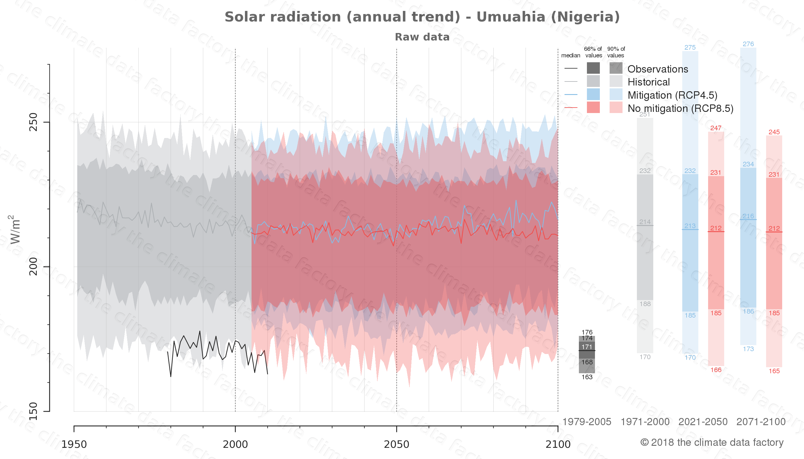 Graphic of projected solar radiation for Umuahia (Nigeria) under two climate change mitigation policy scenarios (RCP4.5, RCP8.5). Represented climate data are raw data from IPCC models. https://theclimatedatafactory.com