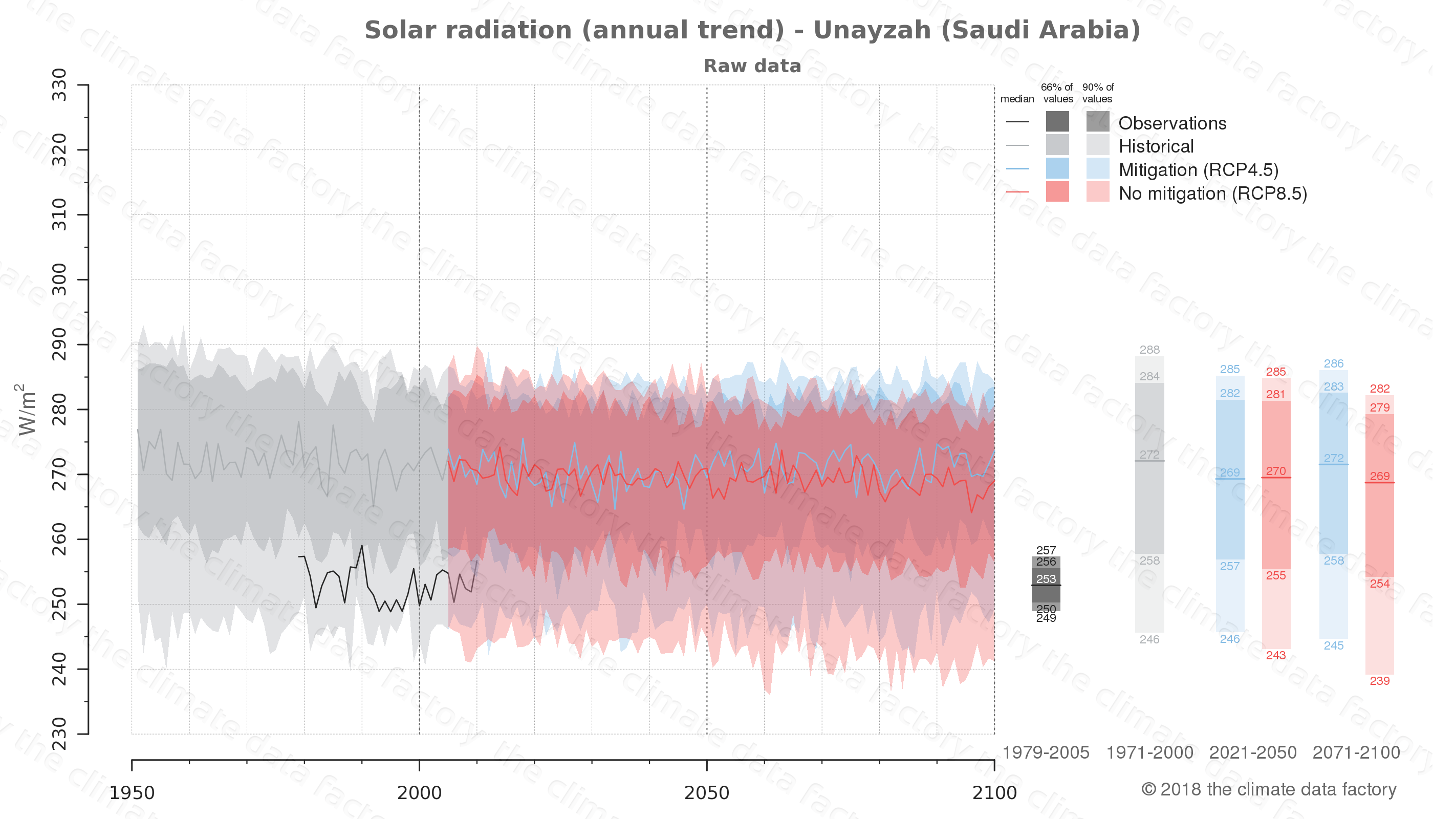 Graphic of projected solar radiation for Unayzah (Saudi Arabia) under two climate change mitigation policy scenarios (RCP4.5, RCP8.5). Represented climate data are raw data from IPCC models. https://theclimatedatafactory.com