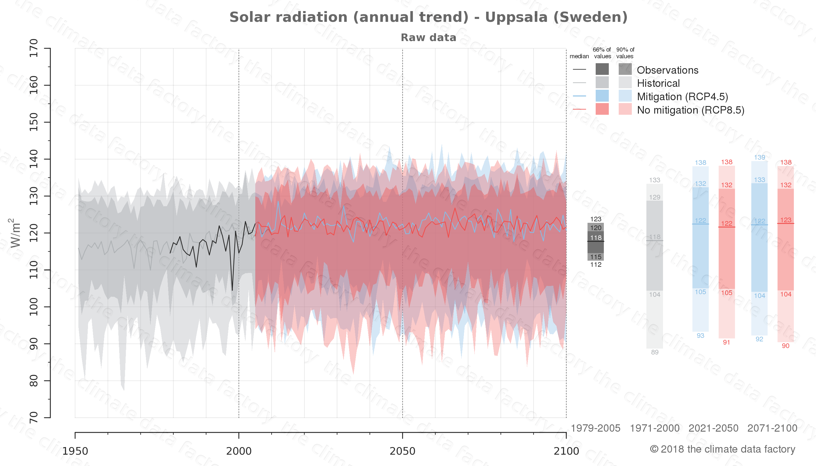 Graphic of projected solar radiation for Uppsala (Sweden) under two climate change mitigation policy scenarios (RCP4.5, RCP8.5). Represented climate data are raw data from IPCC models. https://theclimatedatafactory.com