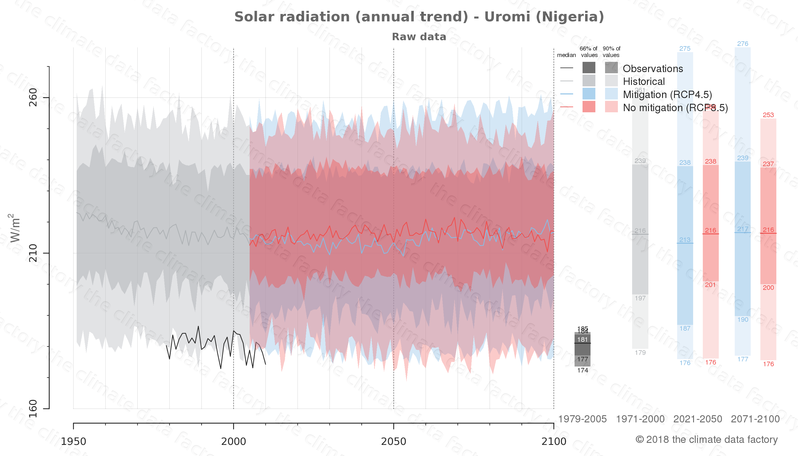 Graphic of projected solar radiation for Uromi (Nigeria) under two climate change mitigation policy scenarios (RCP4.5, RCP8.5). Represented climate data are raw data from IPCC models. https://theclimatedatafactory.com