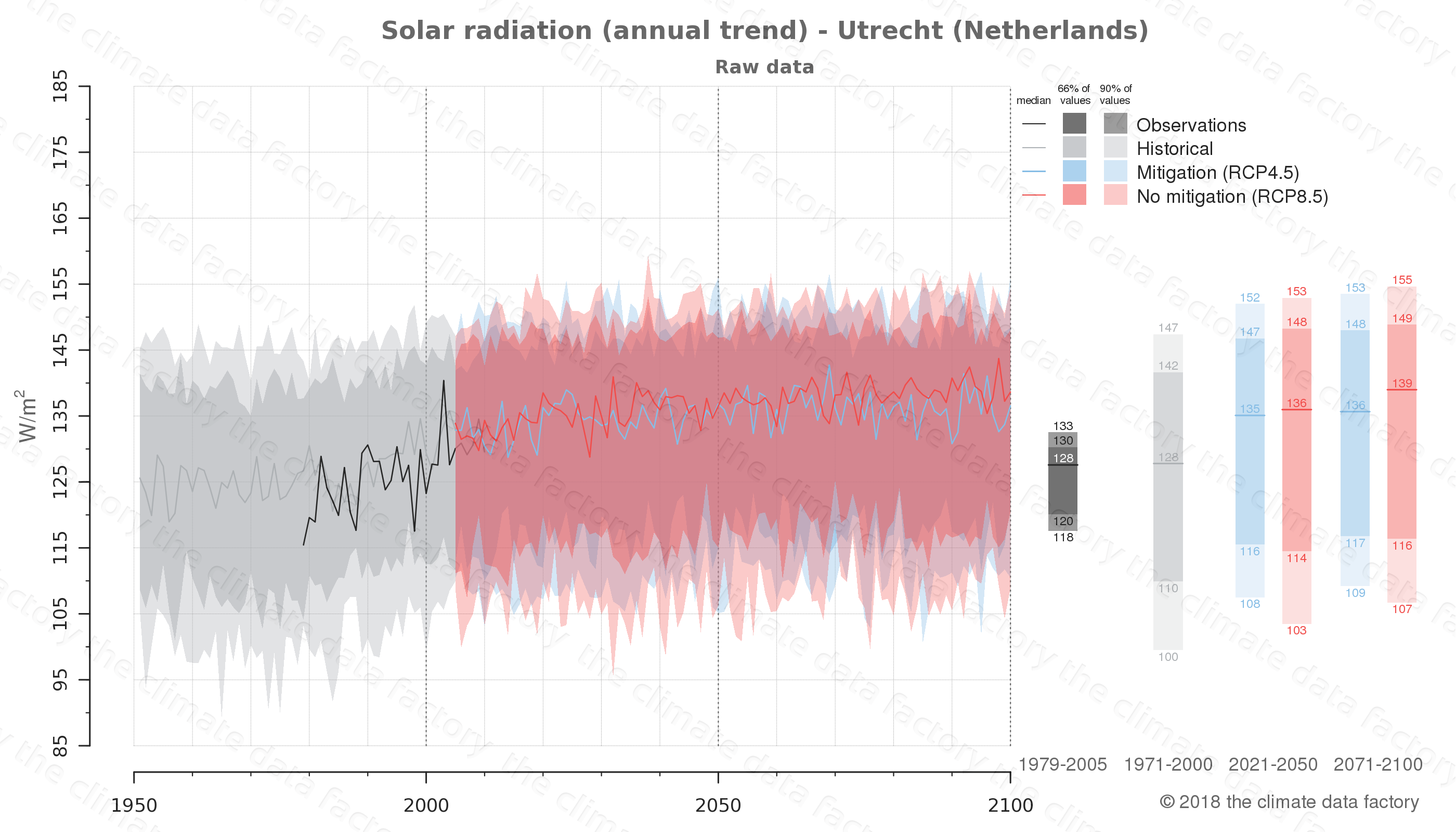 Graphic of projected solar radiation for Utrecht (Netherlands) under two climate change mitigation policy scenarios (RCP4.5, RCP8.5). Represented climate data are raw data from IPCC models. https://theclimatedatafactory.com