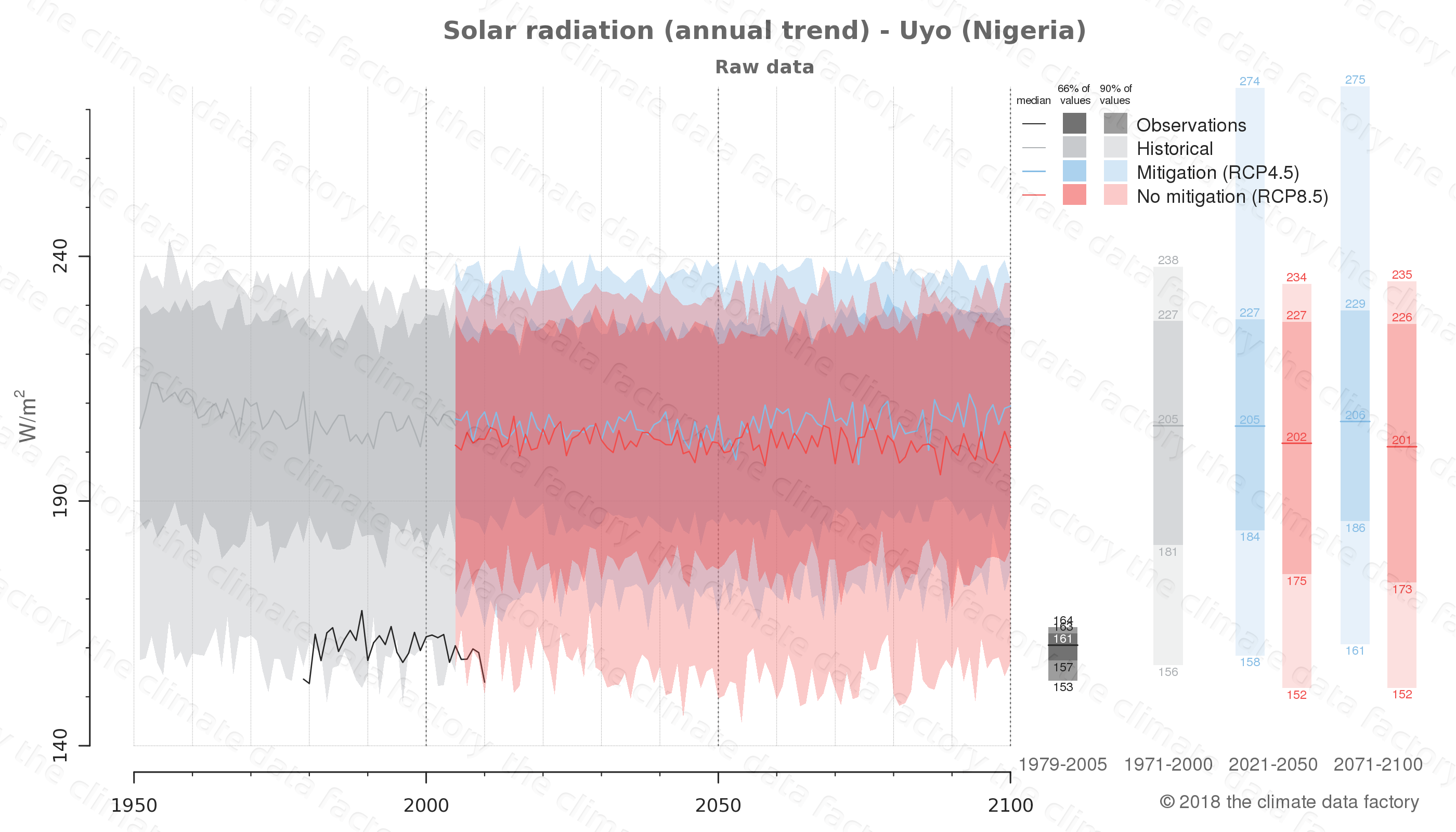 Graphic of projected solar radiation for Uyo (Nigeria) under two climate change mitigation policy scenarios (RCP4.5, RCP8.5). Represented climate data are raw data from IPCC models. https://theclimatedatafactory.com