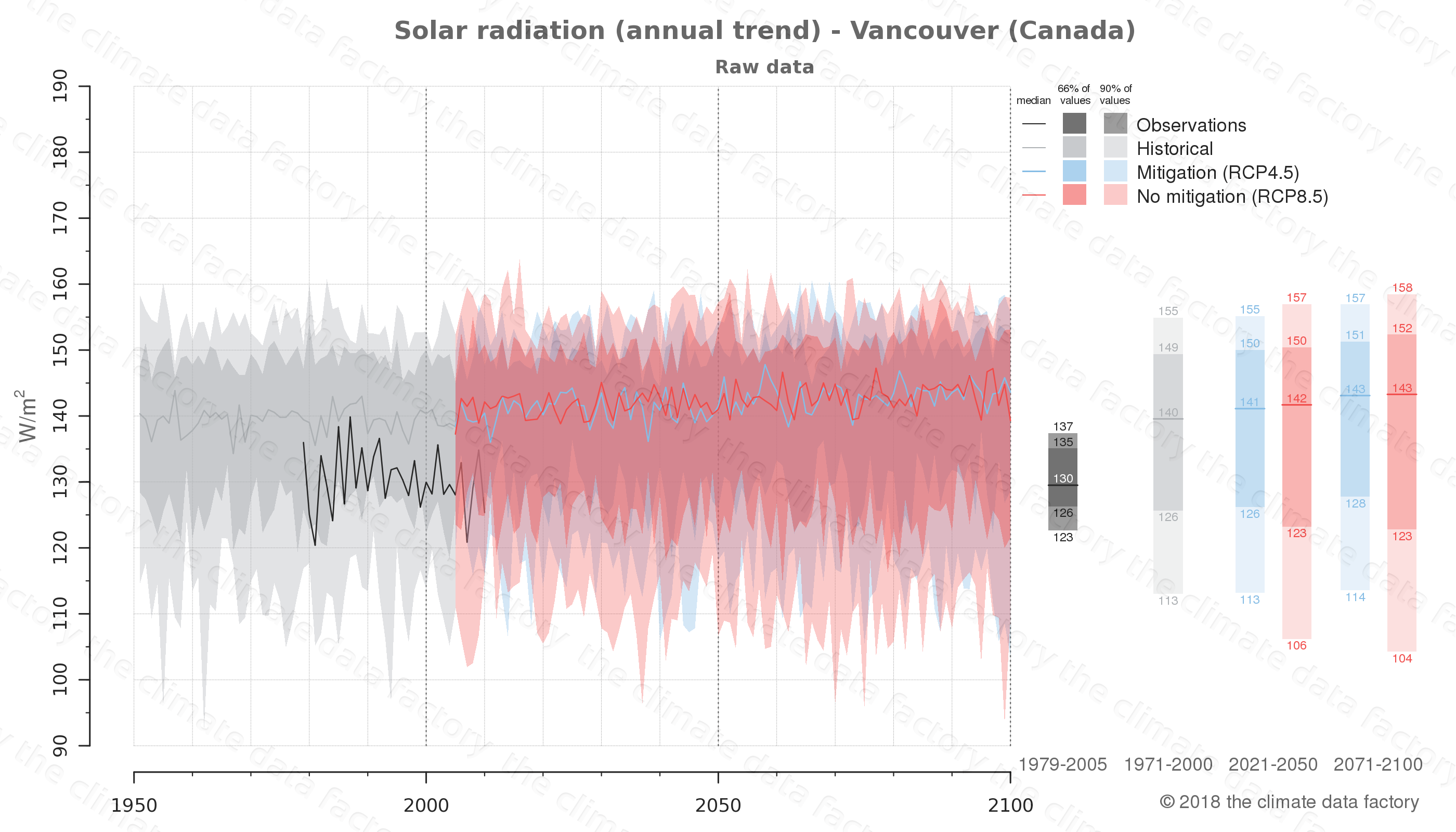 Graphic of projected solar radiation for Vancouver (Canada) under two climate change mitigation policy scenarios (RCP4.5, RCP8.5). Represented climate data are raw data from IPCC models. https://theclimatedatafactory.com