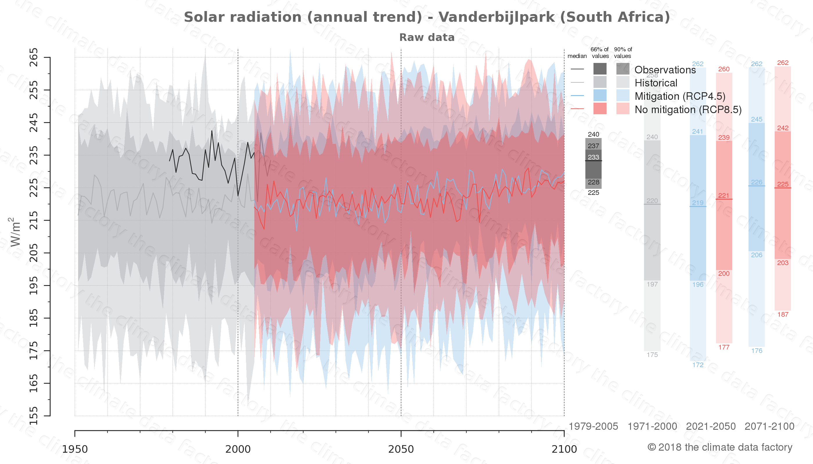Graphic of projected solar radiation for Vanderbijlpark (South Africa) under two climate change mitigation policy scenarios (RCP4.5, RCP8.5). Represented climate data are raw data from IPCC models. https://theclimatedatafactory.com
