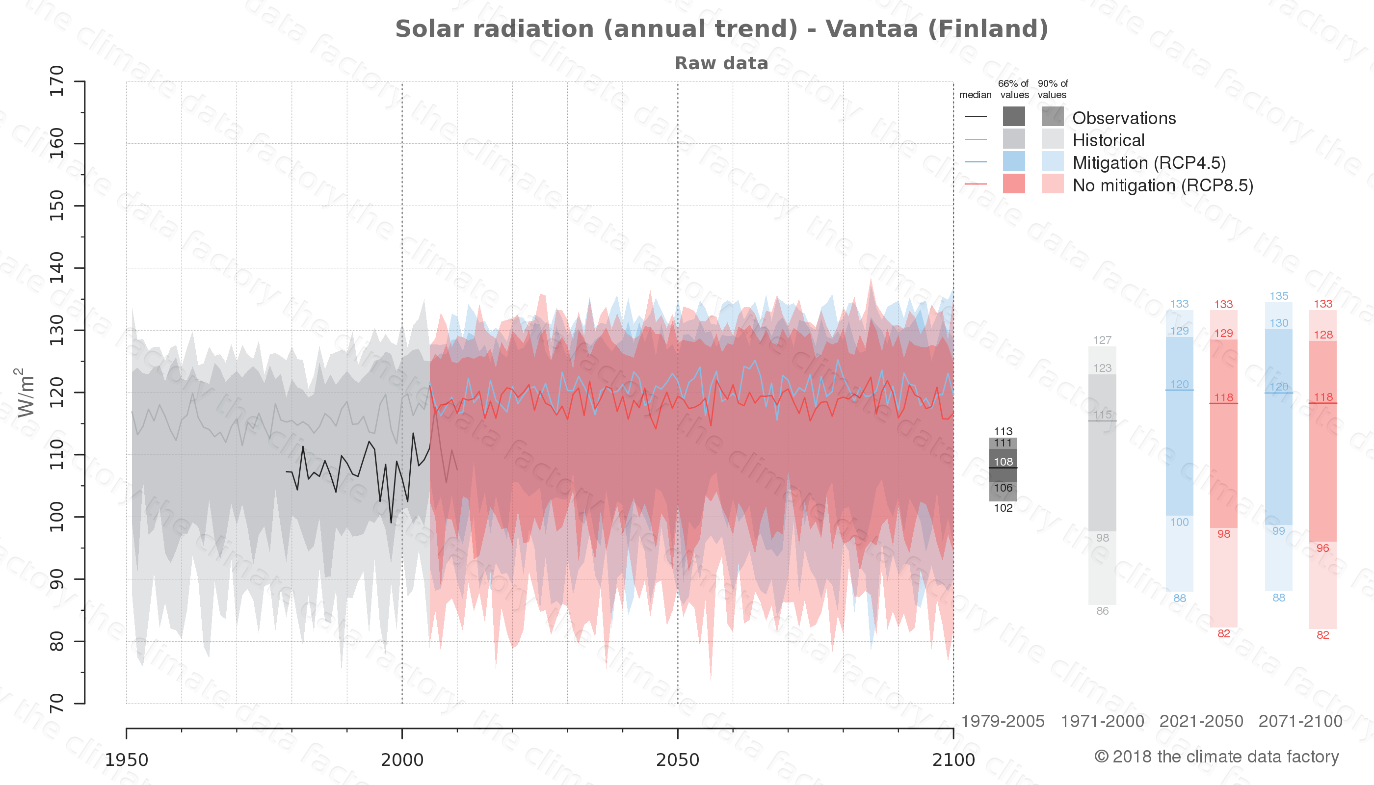Graphic of projected solar radiation for Vantaa (Finland) under two climate change mitigation policy scenarios (RCP4.5, RCP8.5). Represented climate data are raw data from IPCC models. https://theclimatedatafactory.com
