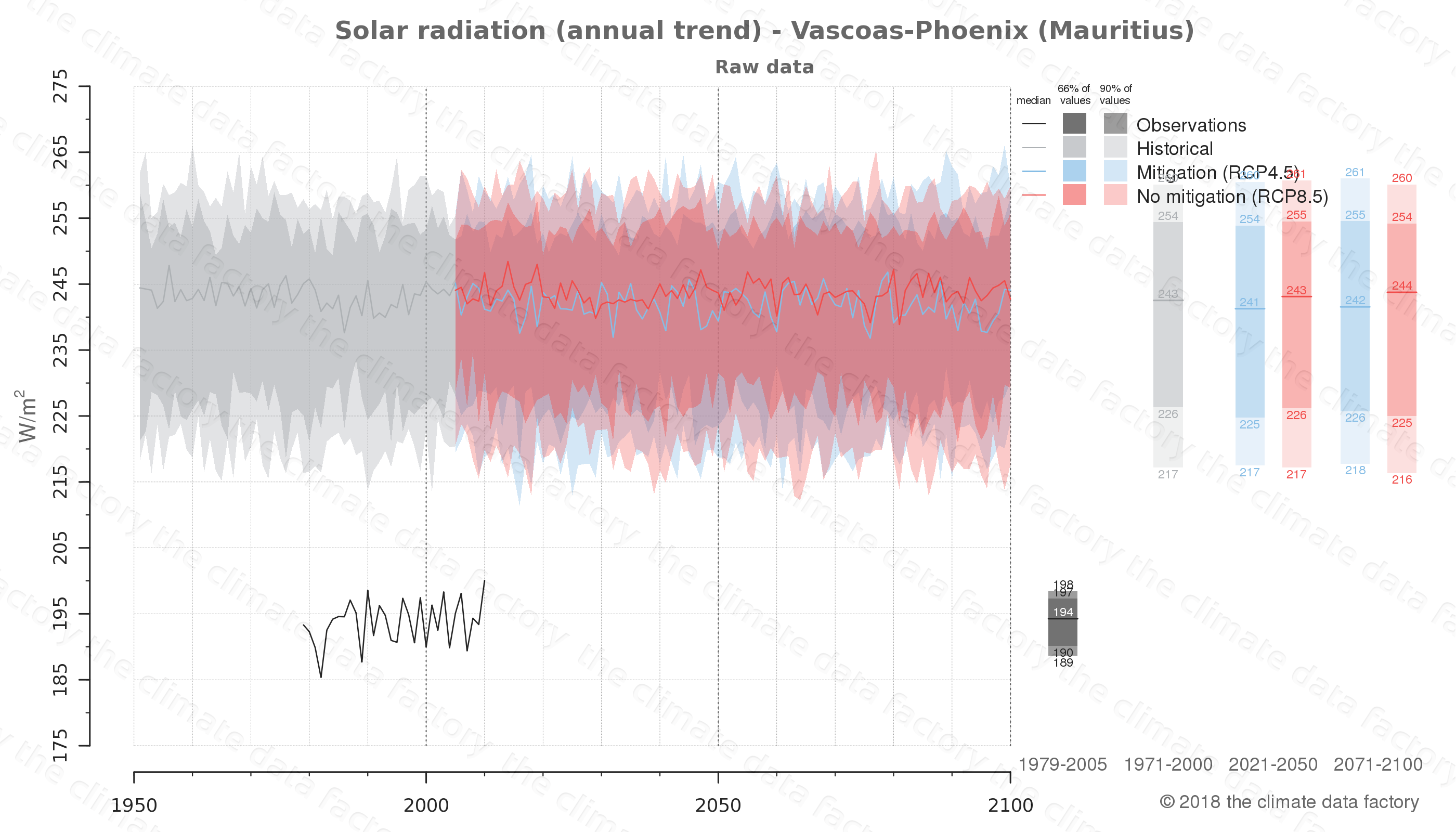 Graphic of projected solar radiation for Vascoas-Phoenix (Mauritius) under two climate change mitigation policy scenarios (RCP4.5, RCP8.5). Represented climate data are raw data from IPCC models. https://theclimatedatafactory.com