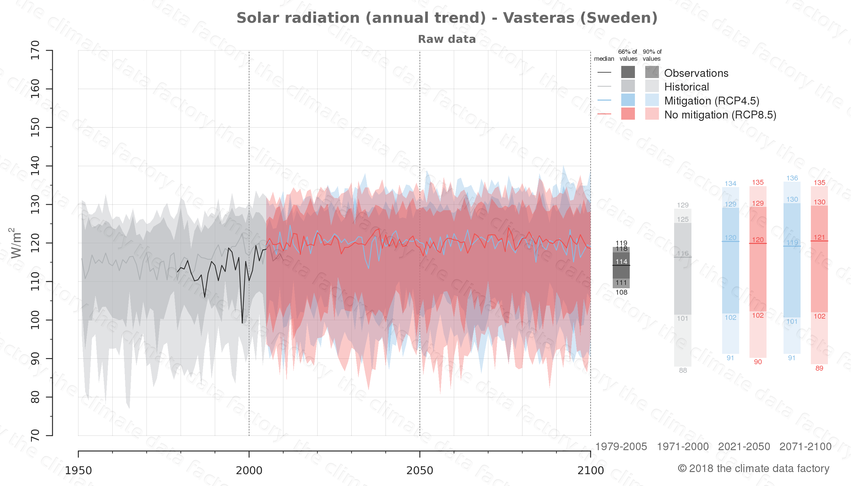 Graphic of projected solar radiation for Vasteras (Sweden) under two climate change mitigation policy scenarios (RCP4.5, RCP8.5). Represented climate data are raw data from IPCC models. https://theclimatedatafactory.com
