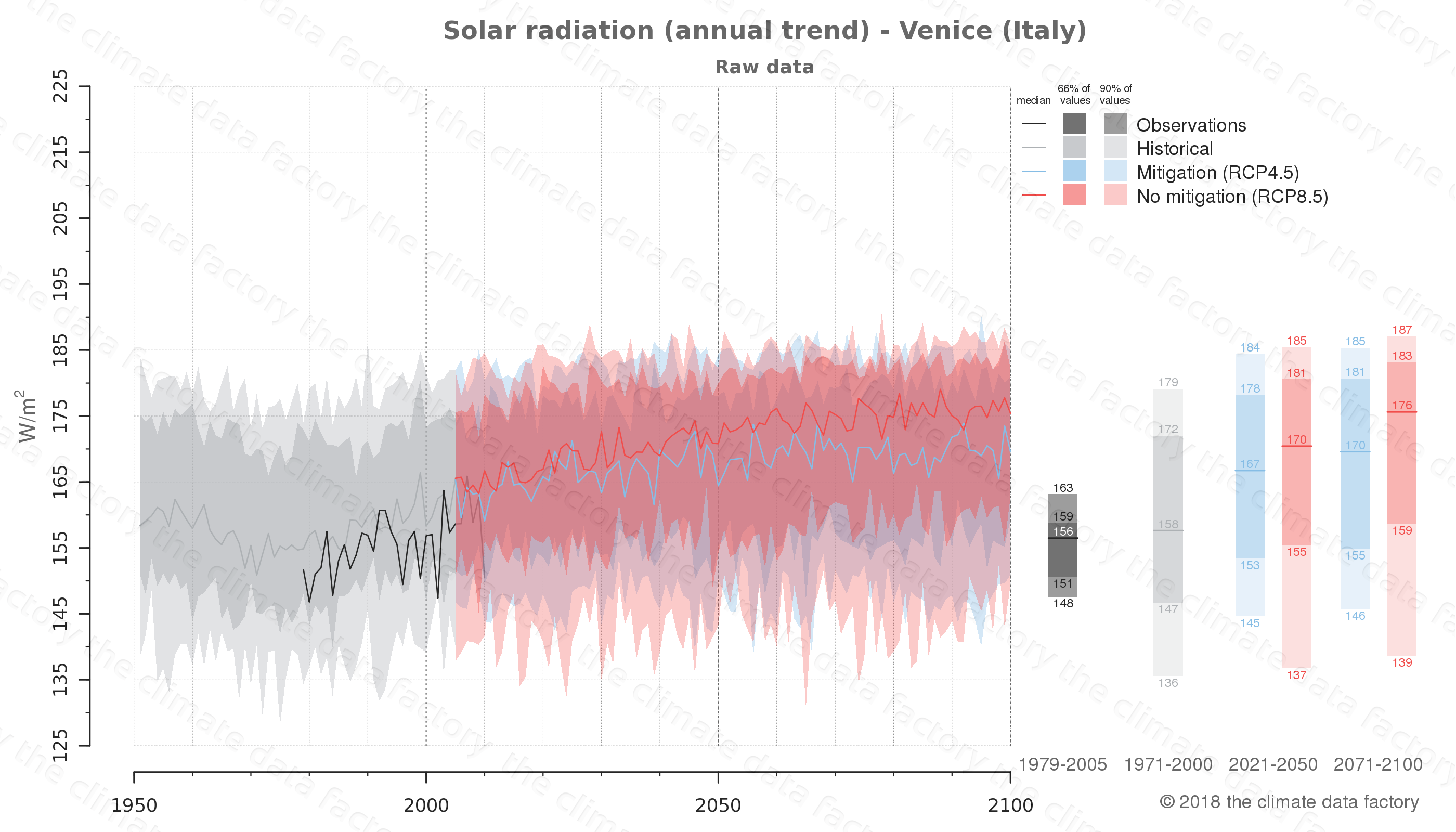 Graphic of projected solar radiation for Venice (Italy) under two climate change mitigation policy scenarios (RCP4.5, RCP8.5). Represented climate data are raw data from IPCC models. https://theclimatedatafactory.com