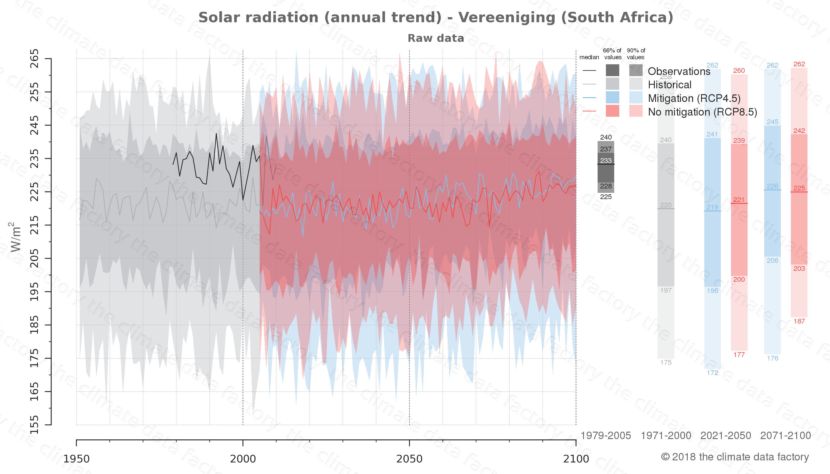 Graphic of projected solar radiation for Vereeniging (South Africa) under two climate change mitigation policy scenarios (RCP4.5, RCP8.5). Represented climate data are raw data from IPCC models. https://theclimatedatafactory.com