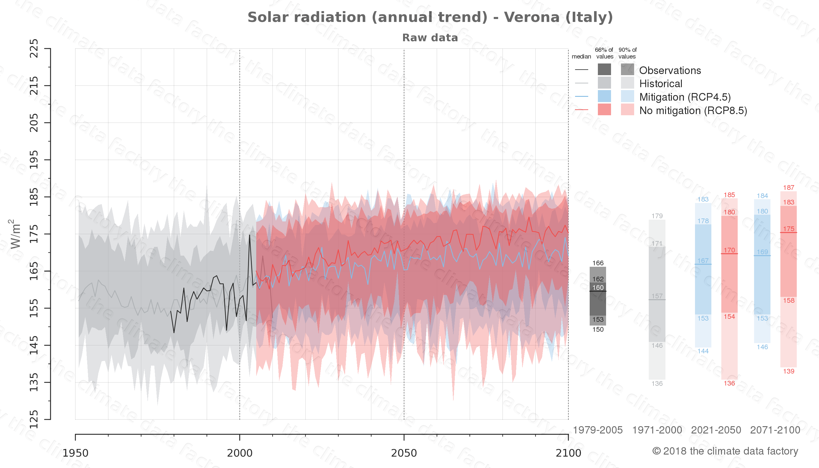 Graphic of projected solar radiation for Verona (Italy) under two climate change mitigation policy scenarios (RCP4.5, RCP8.5). Represented climate data are raw data from IPCC models. https://theclimatedatafactory.com