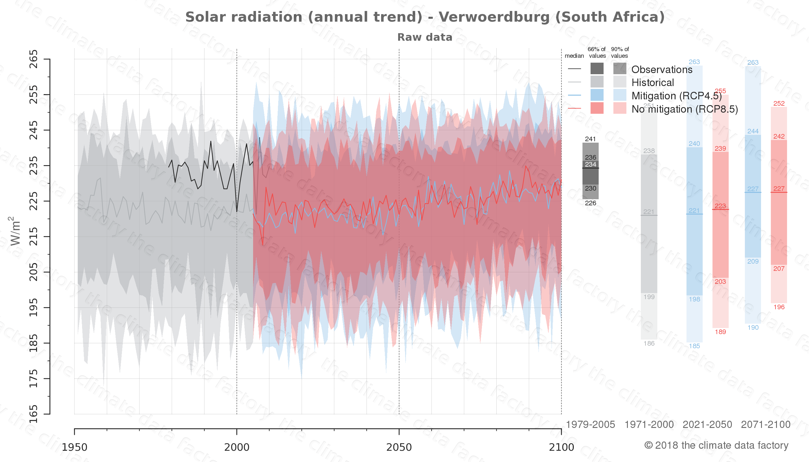 Graphic of projected solar radiation for Verwoerdburg (South Africa) under two climate change mitigation policy scenarios (RCP4.5, RCP8.5). Represented climate data are raw data from IPCC models. https://theclimatedatafactory.com