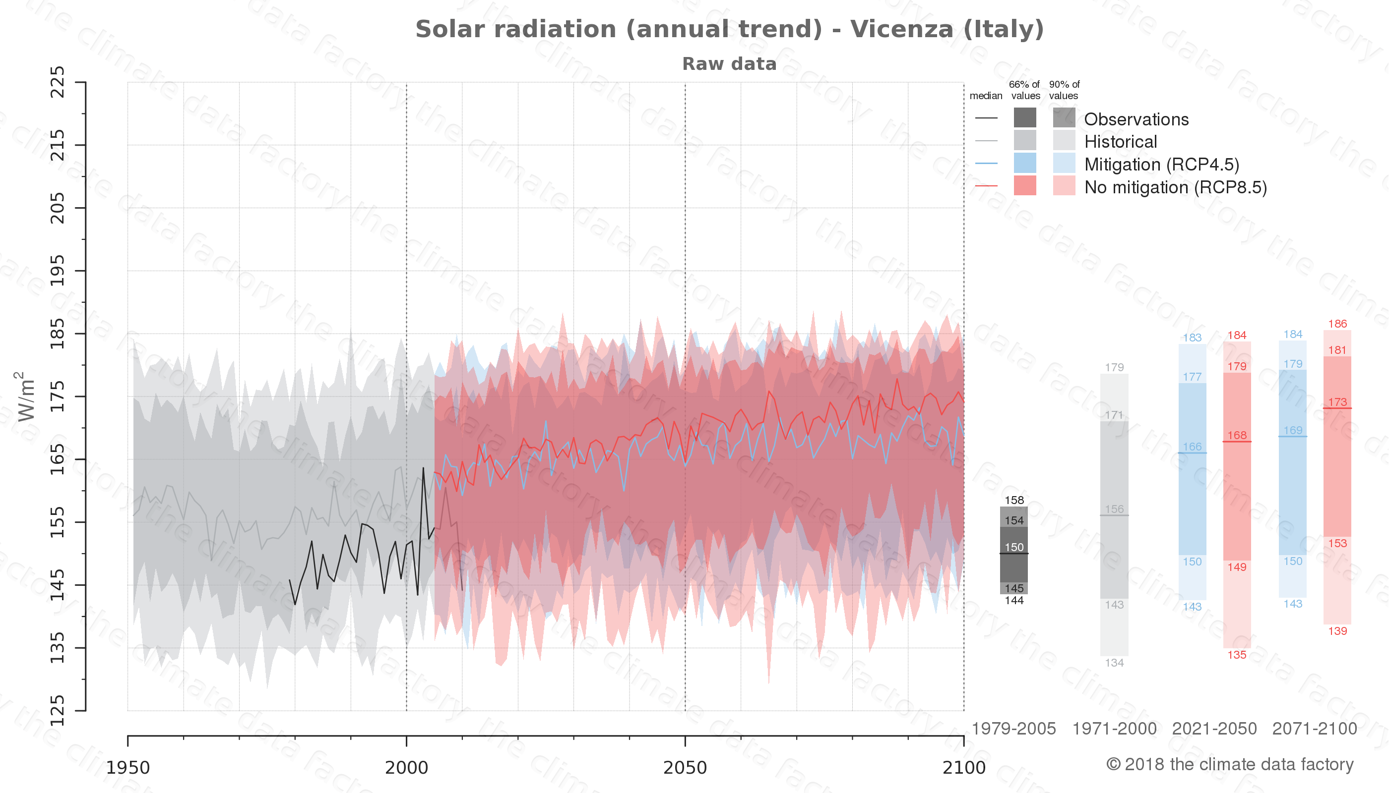 Graphic of projected solar radiation for Vicenza (Italy) under two climate change mitigation policy scenarios (RCP4.5, RCP8.5). Represented climate data are raw data from IPCC models. https://theclimatedatafactory.com