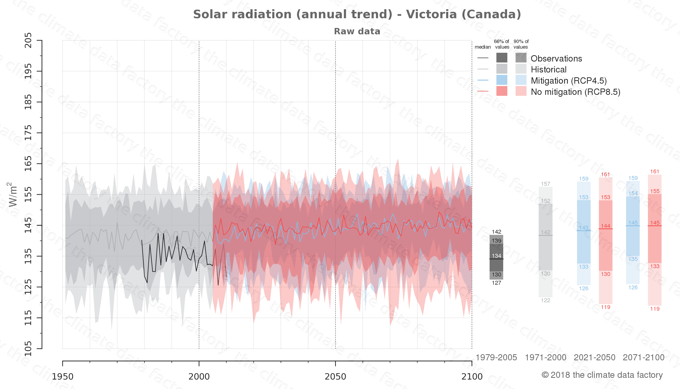 Graphic of projected solar radiation for Victoria (Canada) under two climate change mitigation policy scenarios (RCP4.5, RCP8.5). Represented climate data are raw data from IPCC models. https://theclimatedatafactory.com