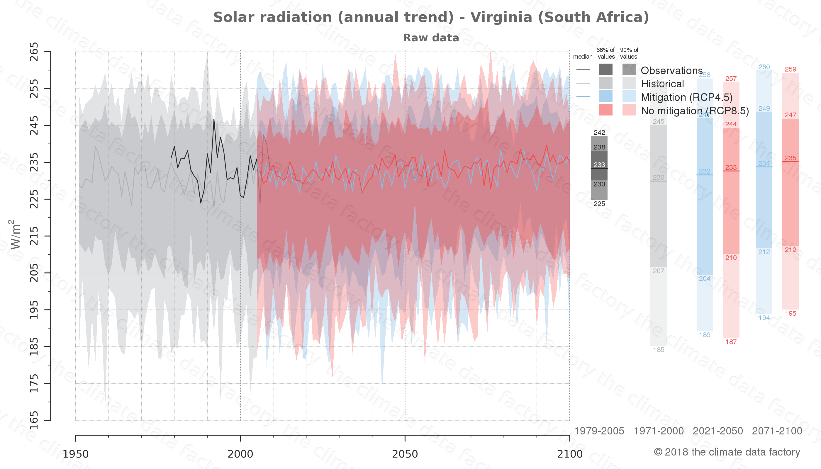 Graphic of projected solar radiation for Virginia (South Africa) under two climate change mitigation policy scenarios (RCP4.5, RCP8.5). Represented climate data are raw data from IPCC models. https://theclimatedatafactory.com