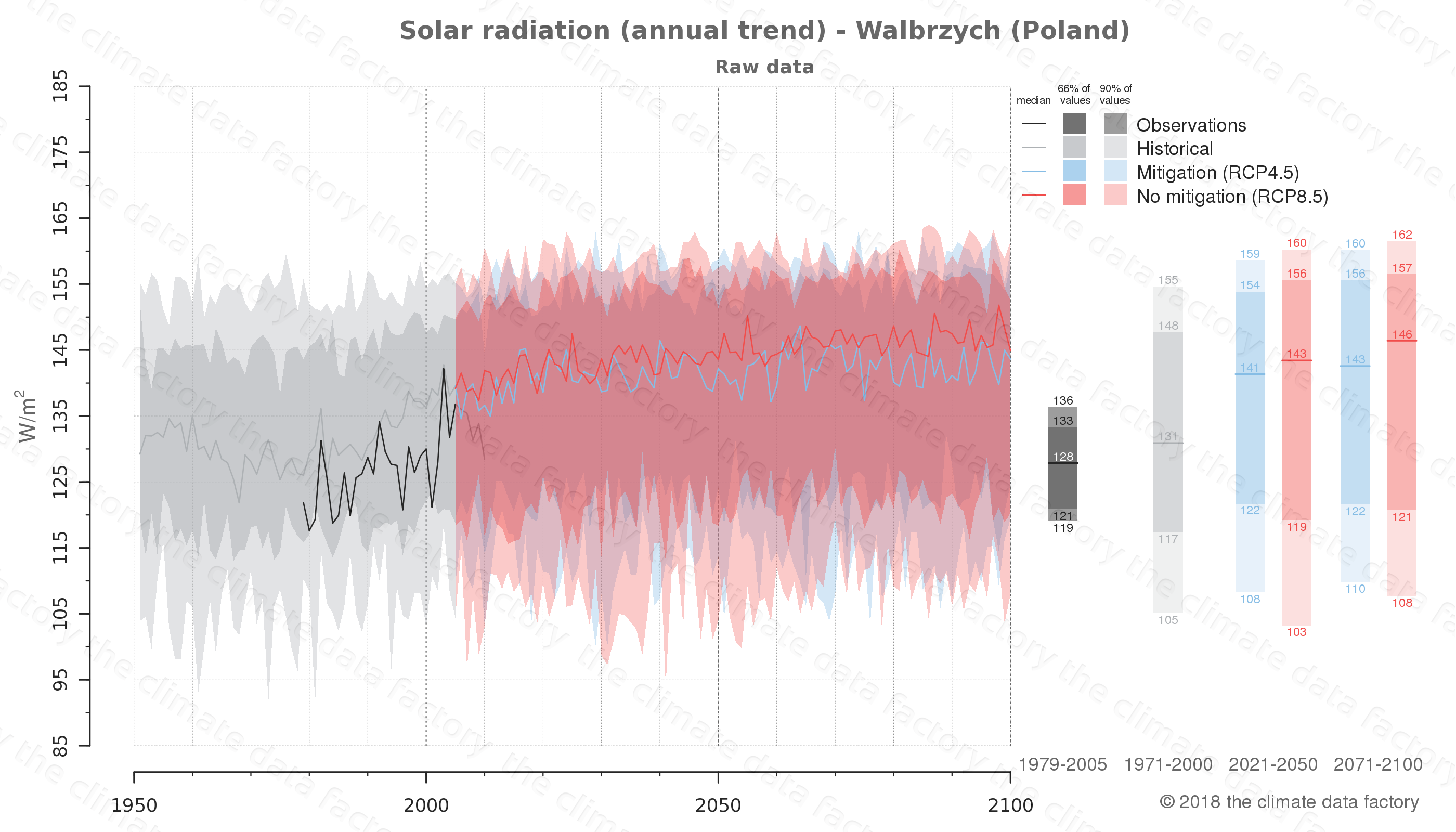 Graphic of projected solar radiation for Walbrzych (Poland) under two climate change mitigation policy scenarios (RCP4.5, RCP8.5). Represented climate data are raw data from IPCC models. https://theclimatedatafactory.com